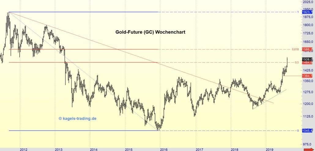 Der Goldpreis setzt seinen Aufwärtstrend fort