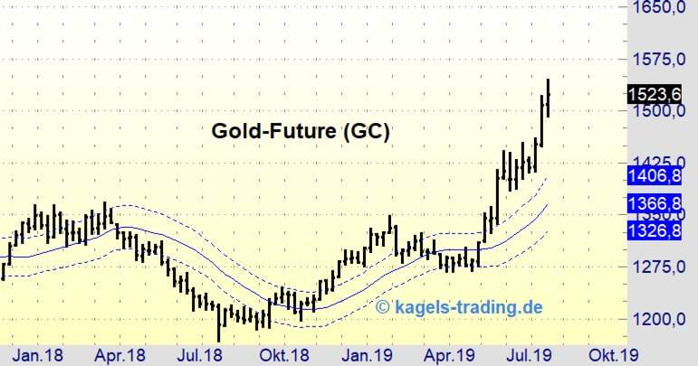 Der Goldpreis setzt ungebrochen seinen Aufwärtstrend fort