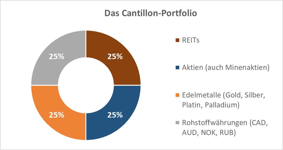 Das Cantillon-Portfolio ist geradeu im aktuellen Umfeld eine gute Anlagestrategie