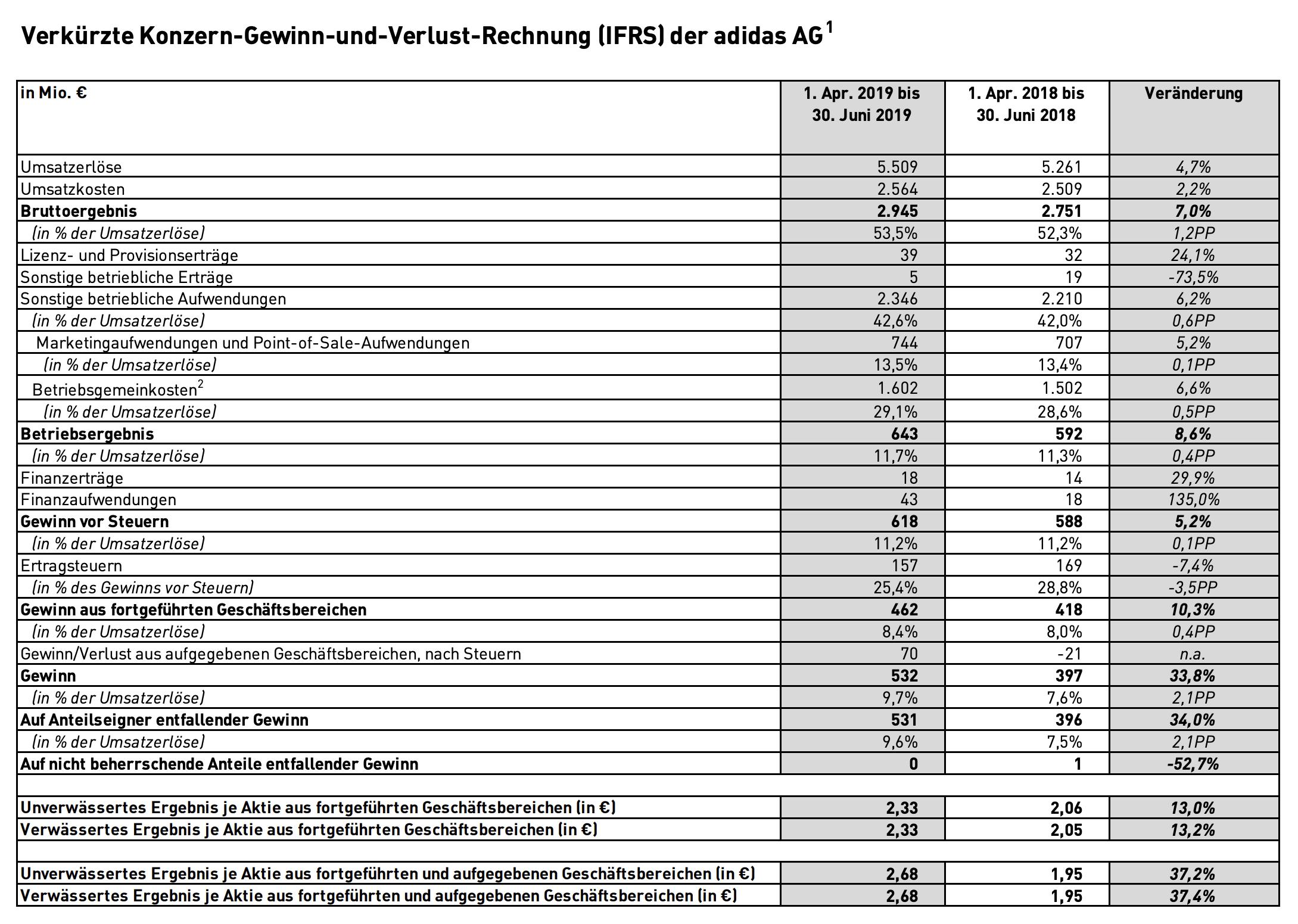 Adidas-Quartalszahlen