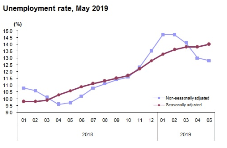 Arbeitslosigkeit in der Türkei
