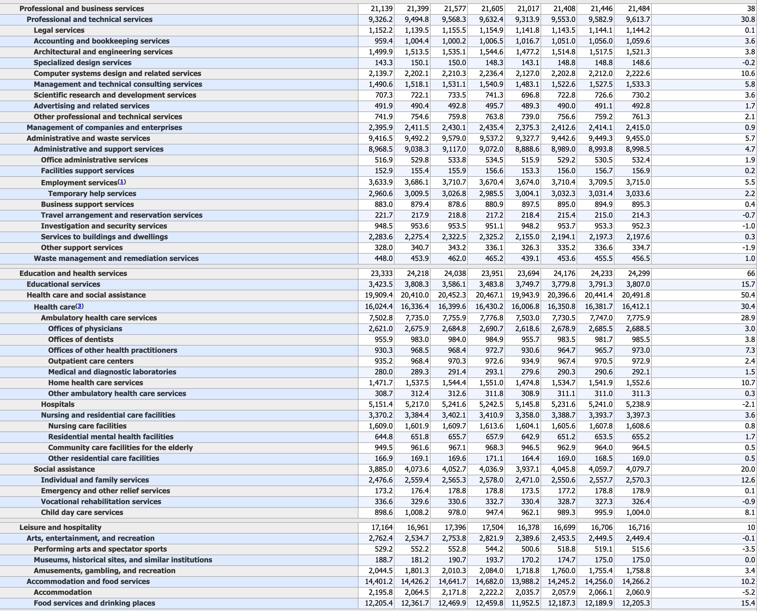 US-Arbeitsmarktdaten Detailanalyse