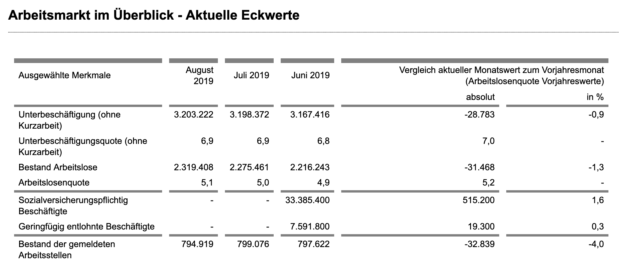 Arbeitsmarktdaten August