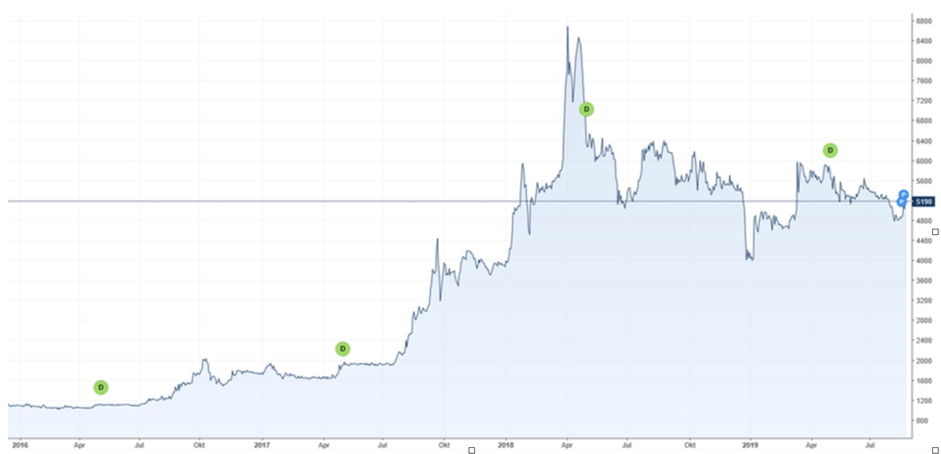 Schweizerische Nationalbank Aktie Verlauf