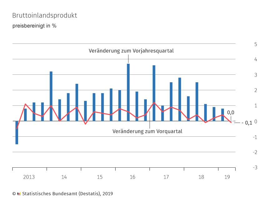 Deutsches BIP 2. Quartal