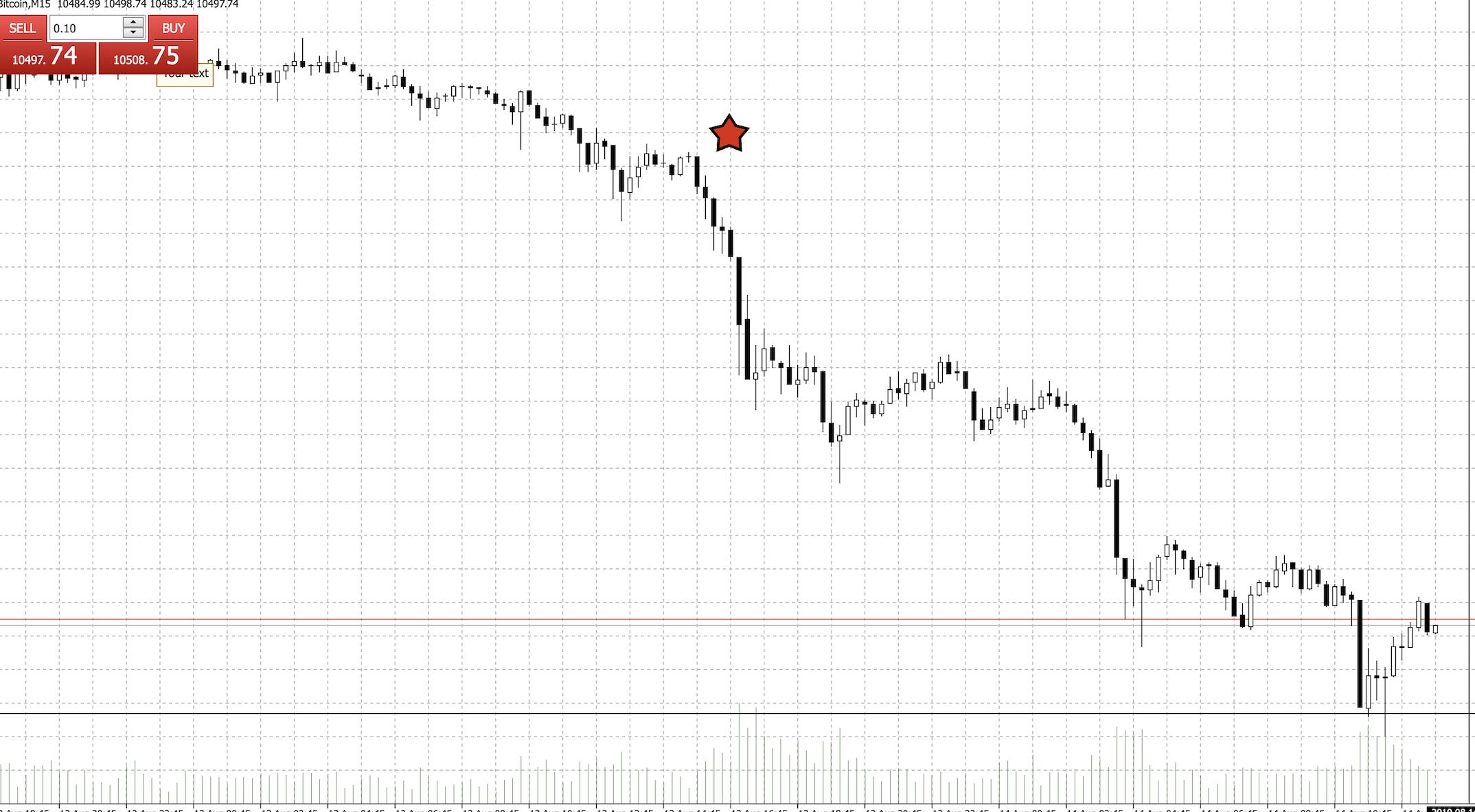 Bitcoin fällt während der Dow steigt