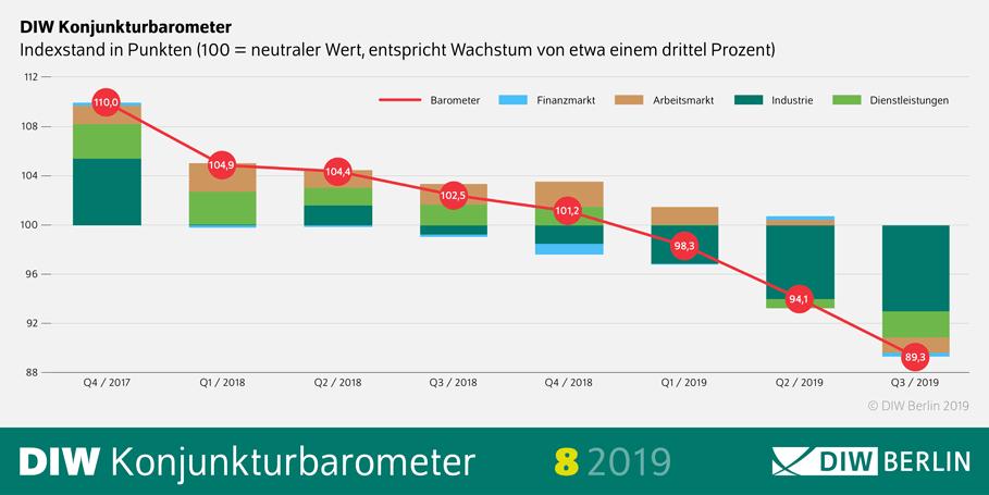 DIW Konjunkturbarometer - Rezession