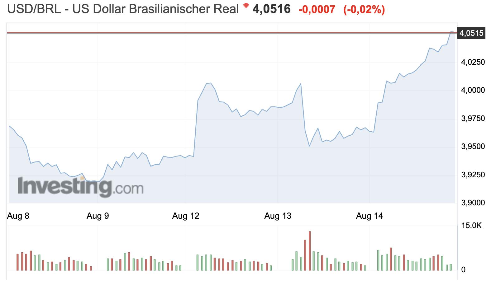 USD vs Real