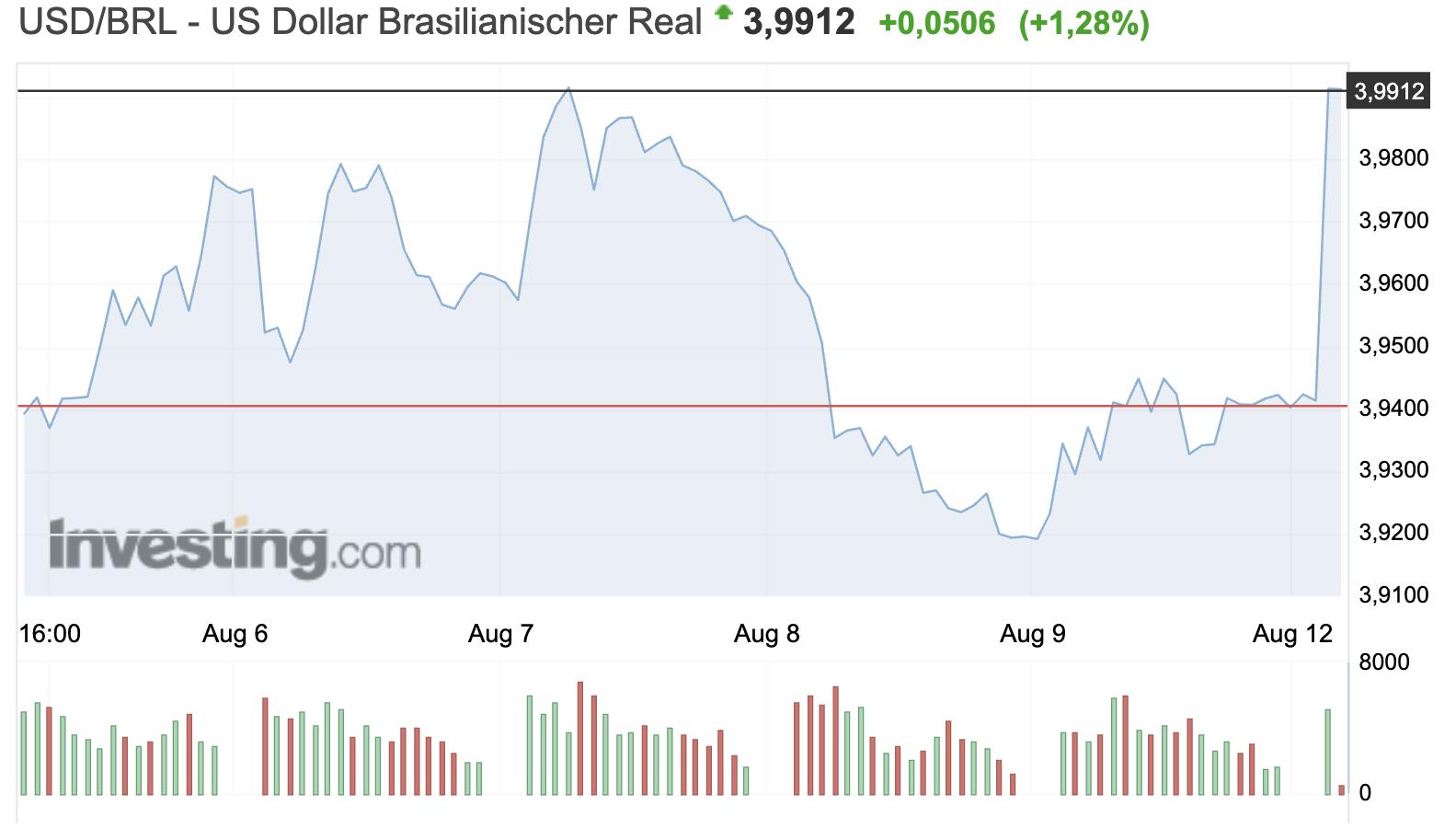 Risk Off USD vs Real