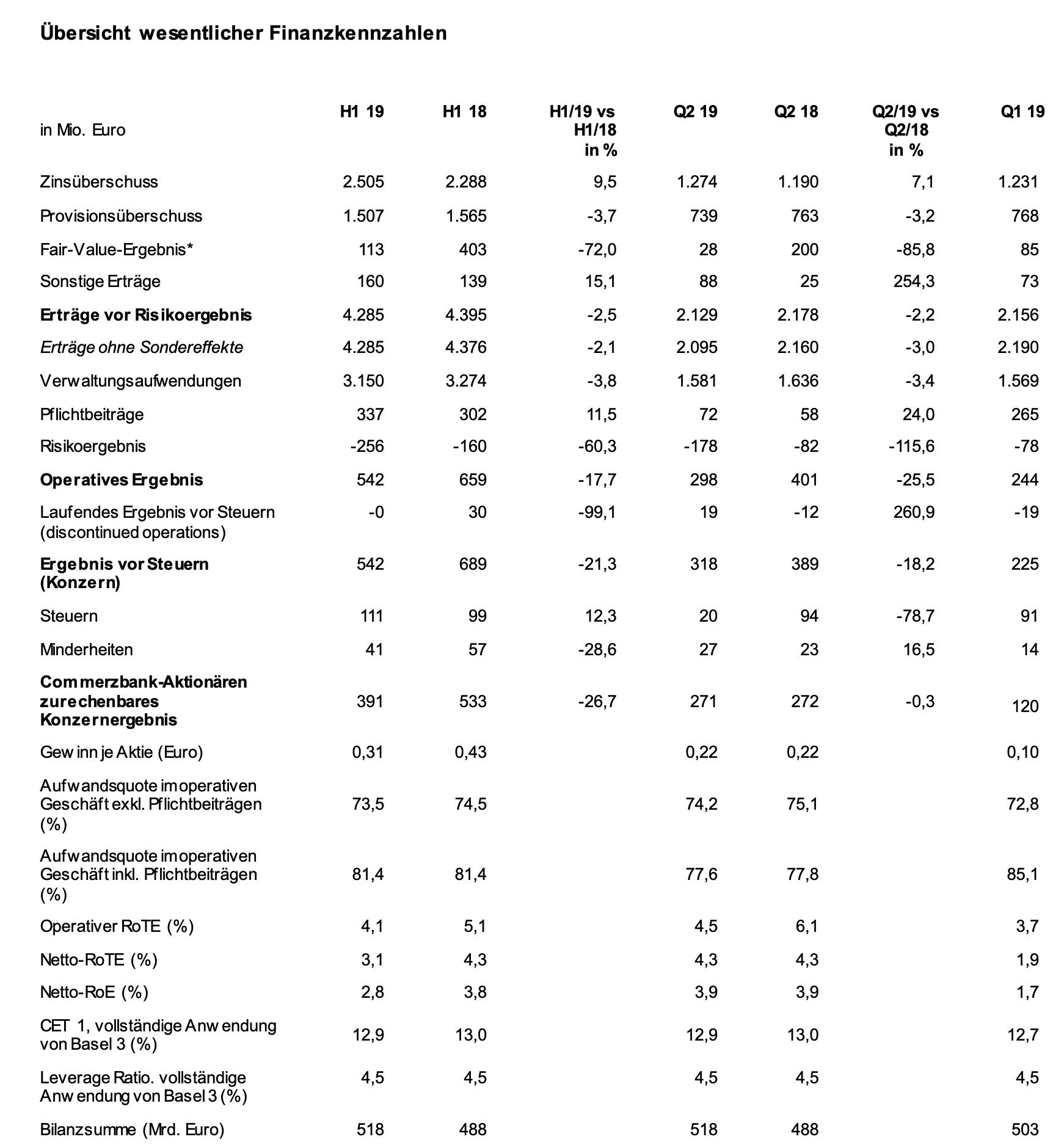 Commerzbank-Quartalszahlen