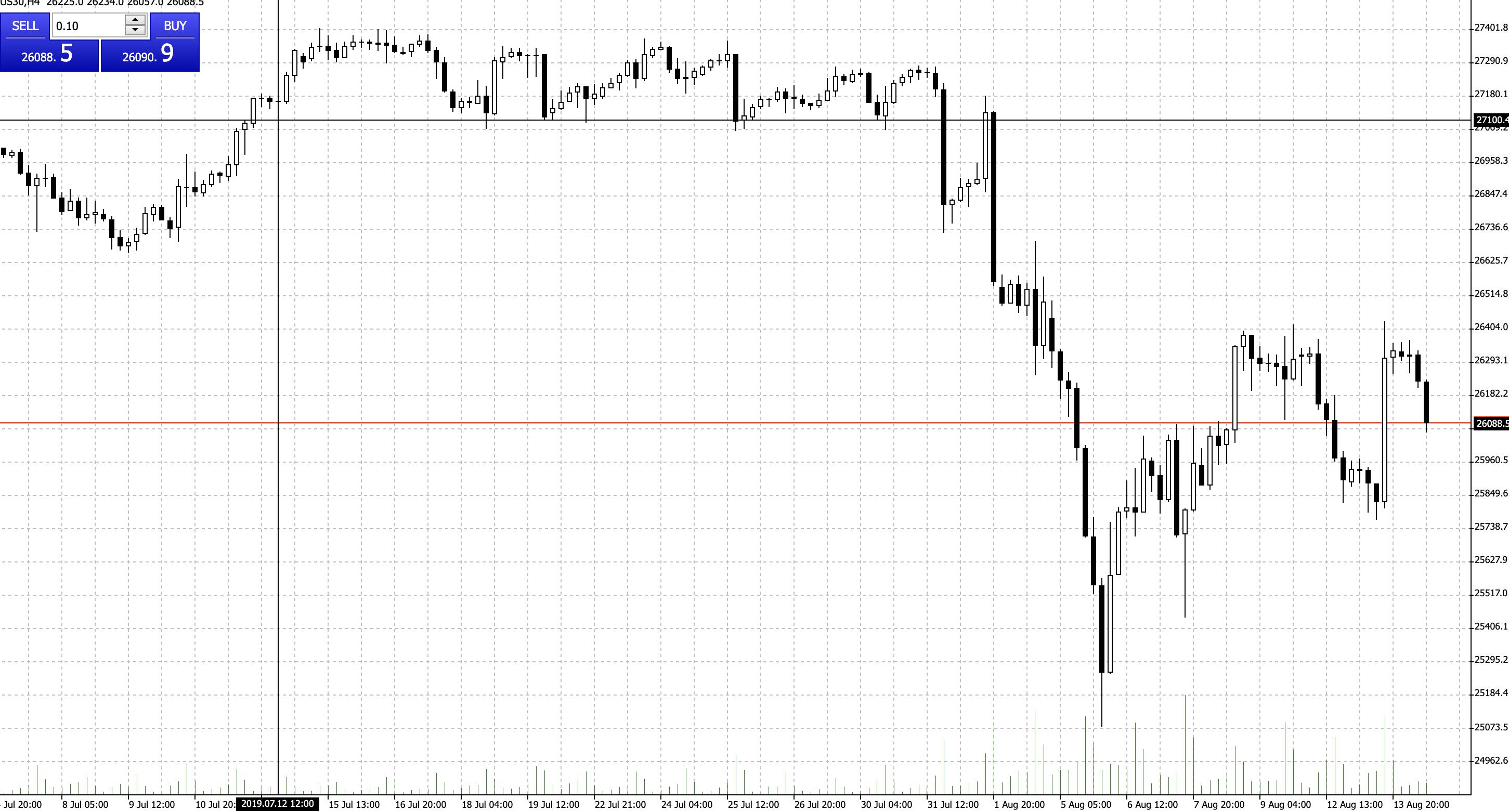 Dow letzte Woche