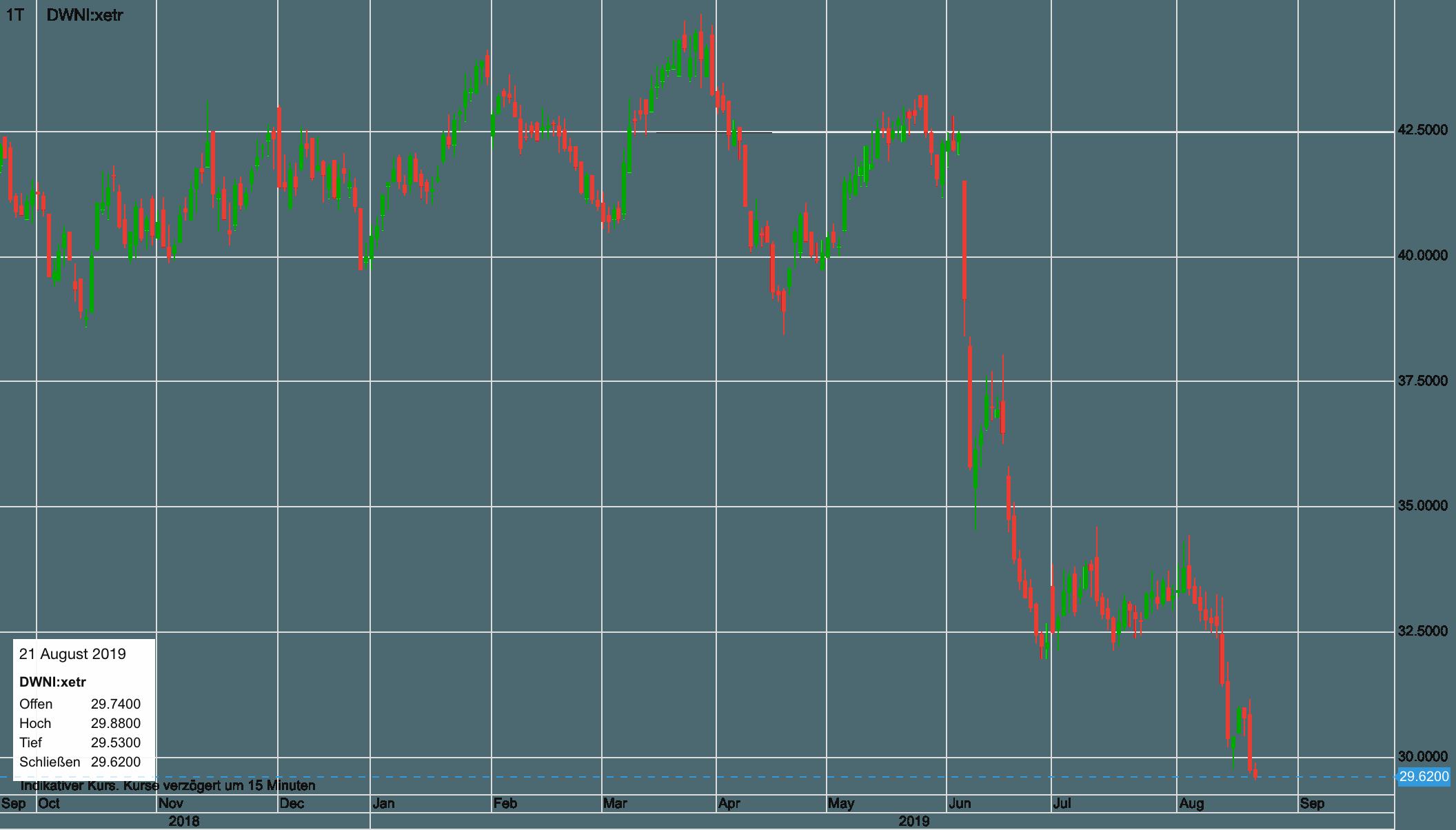 Deutsche Wohnen-Aktie