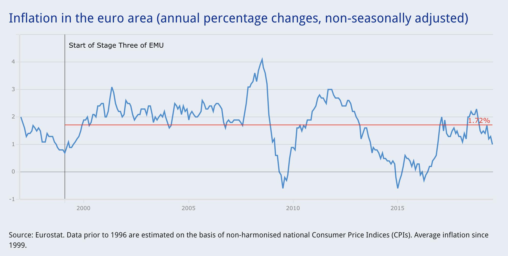 Inflation springt nicht an - EZB-Politik wird wohl stark gelockert werden