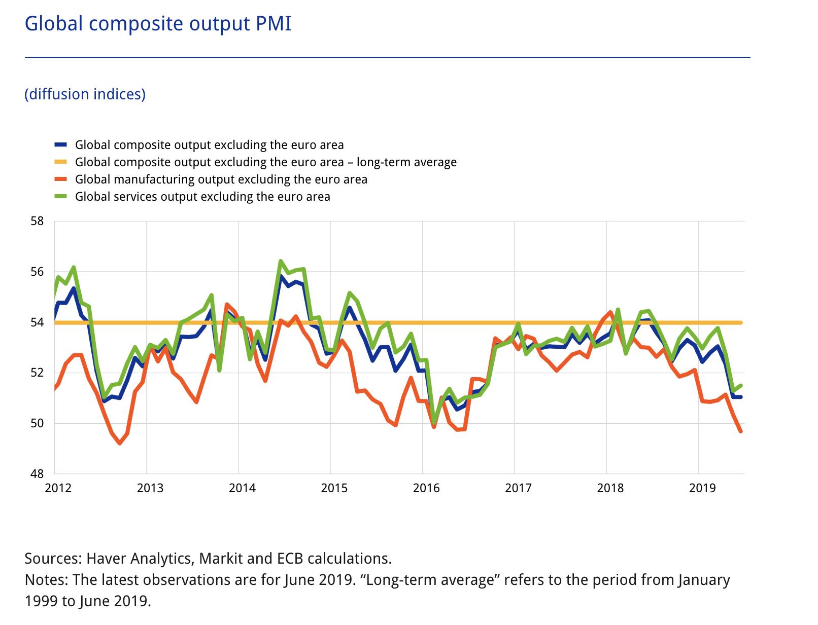 Konjunktur - EZB - Einkaufsmanagerindex