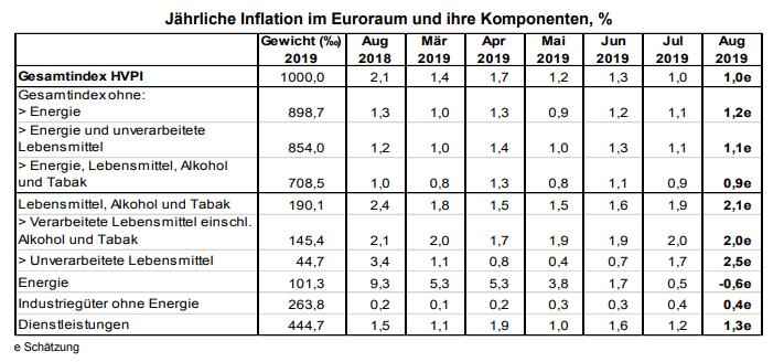Verbraucherpreise August Eurozone