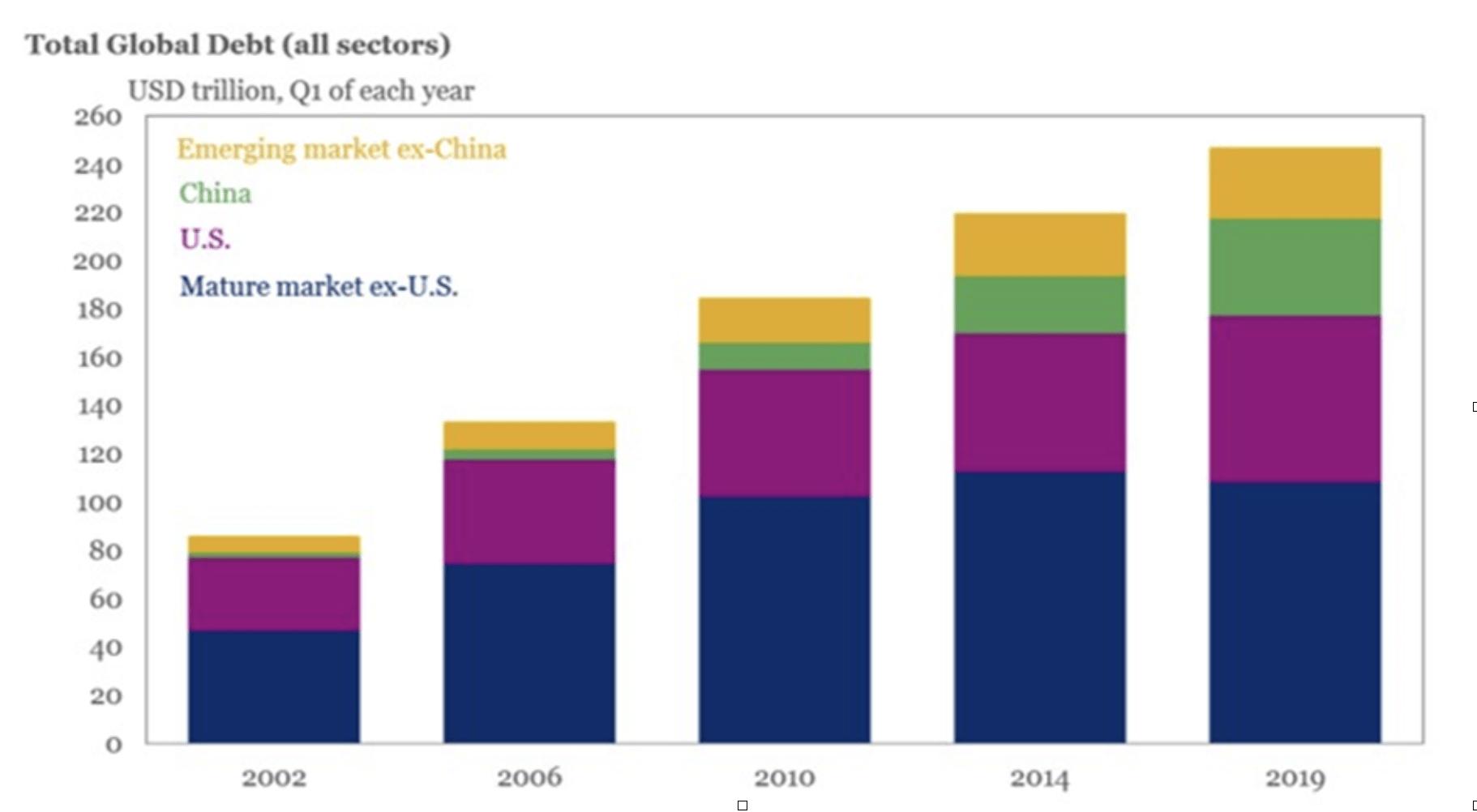 Globale Schuldenlast