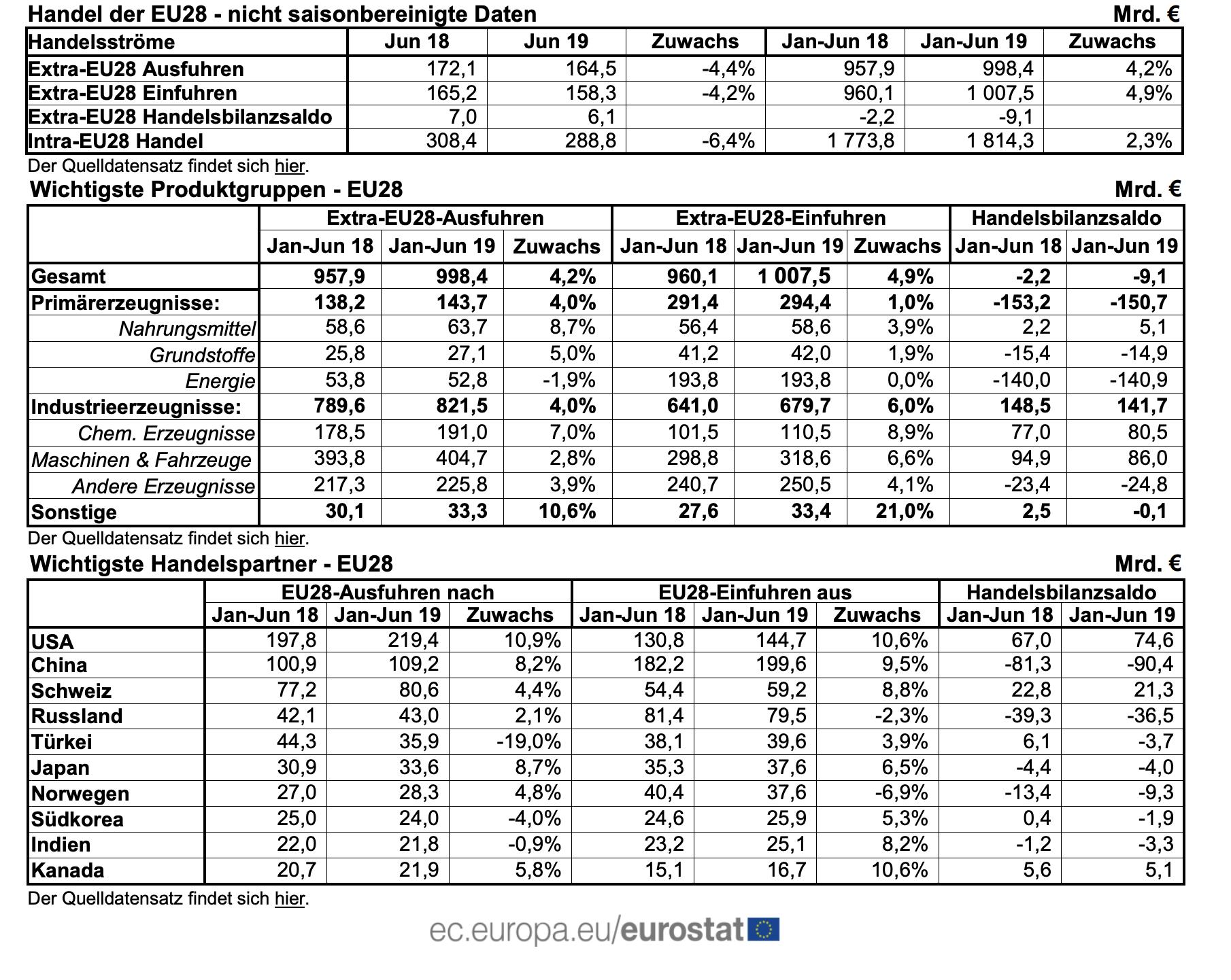 Außenhandelsüberschuss EU Juni