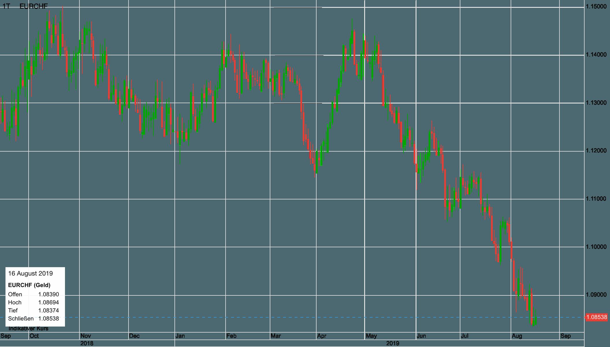Euro vs Schweizer Franken seit September 2018