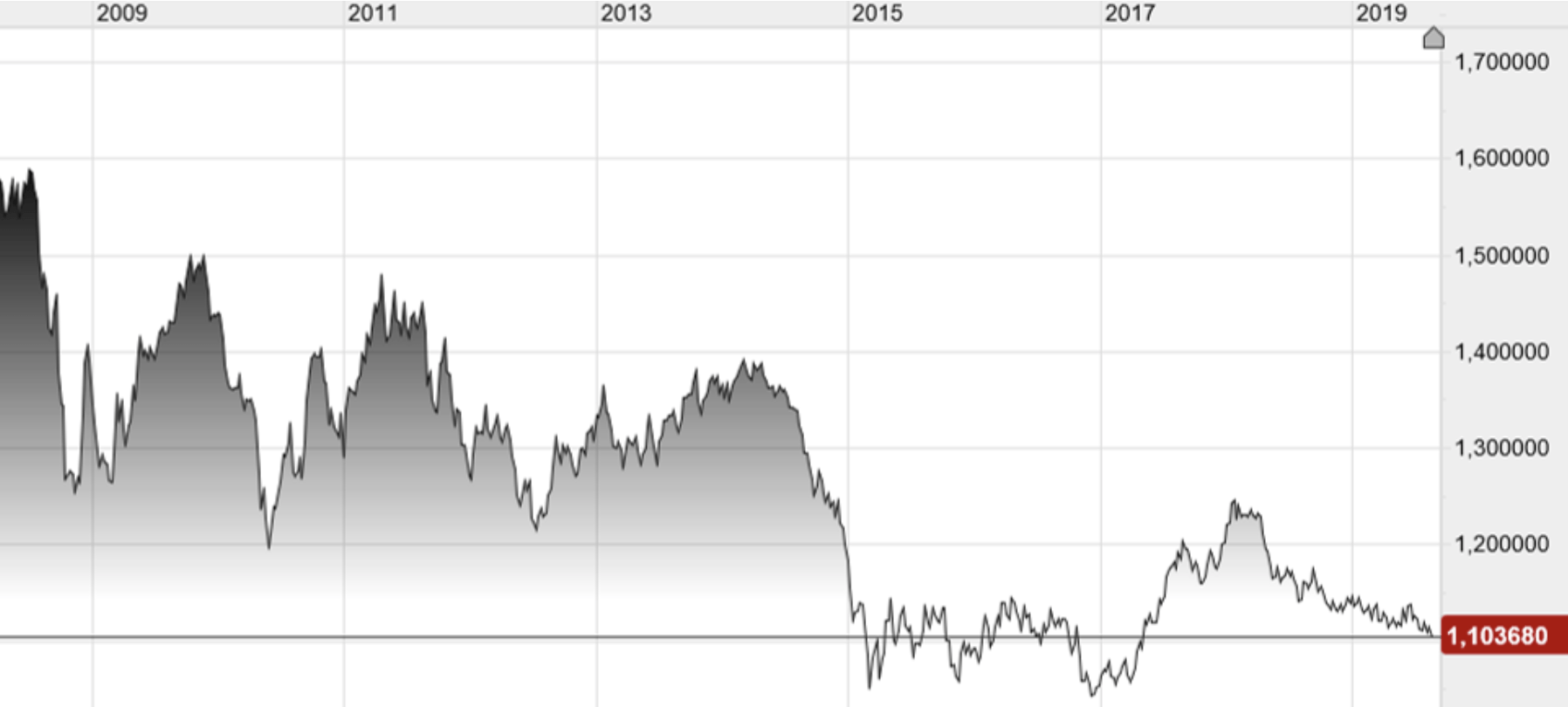 Europäische Zentralbank vs. Federal Reserve - Fallender Euro
