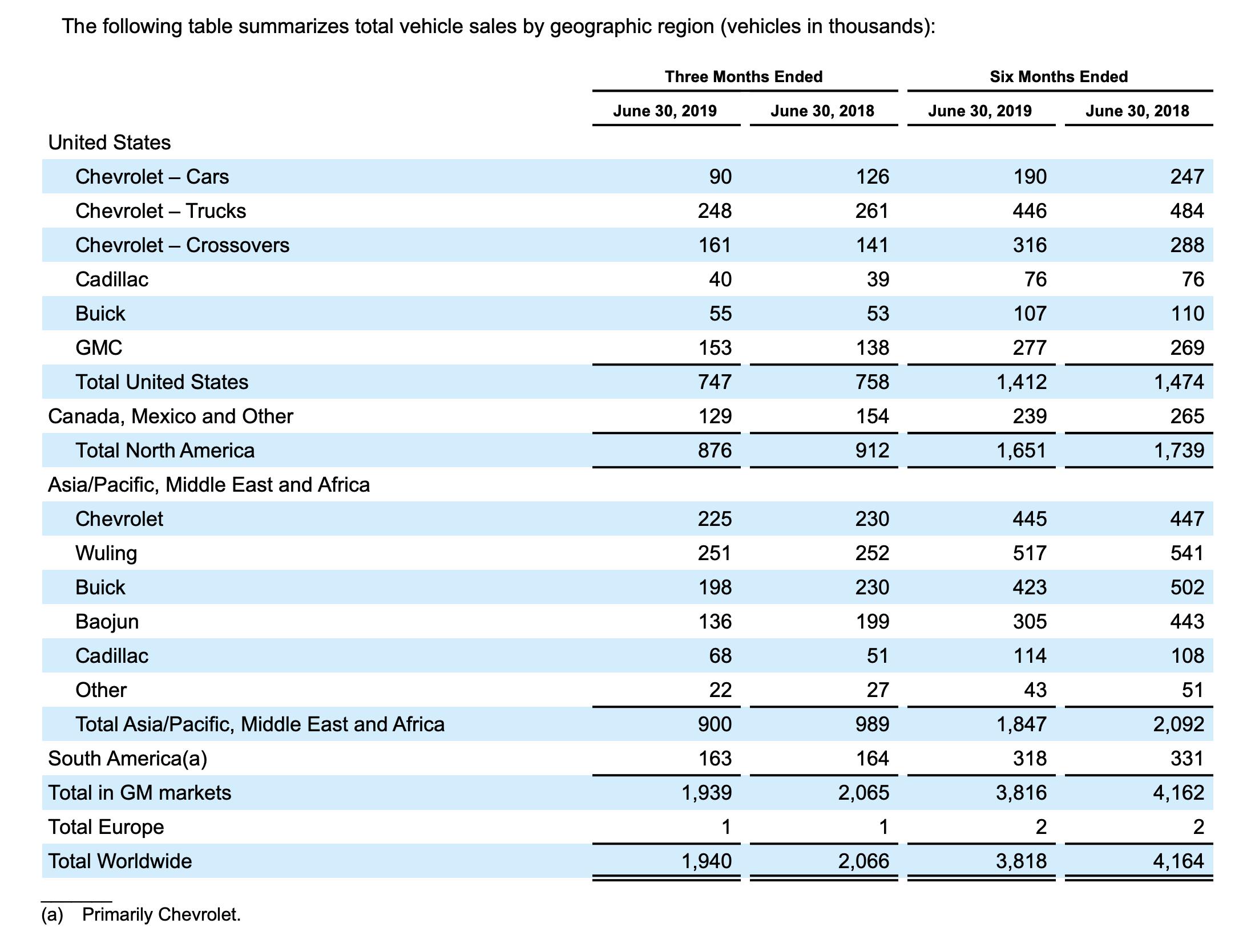 General Motors Zahlen