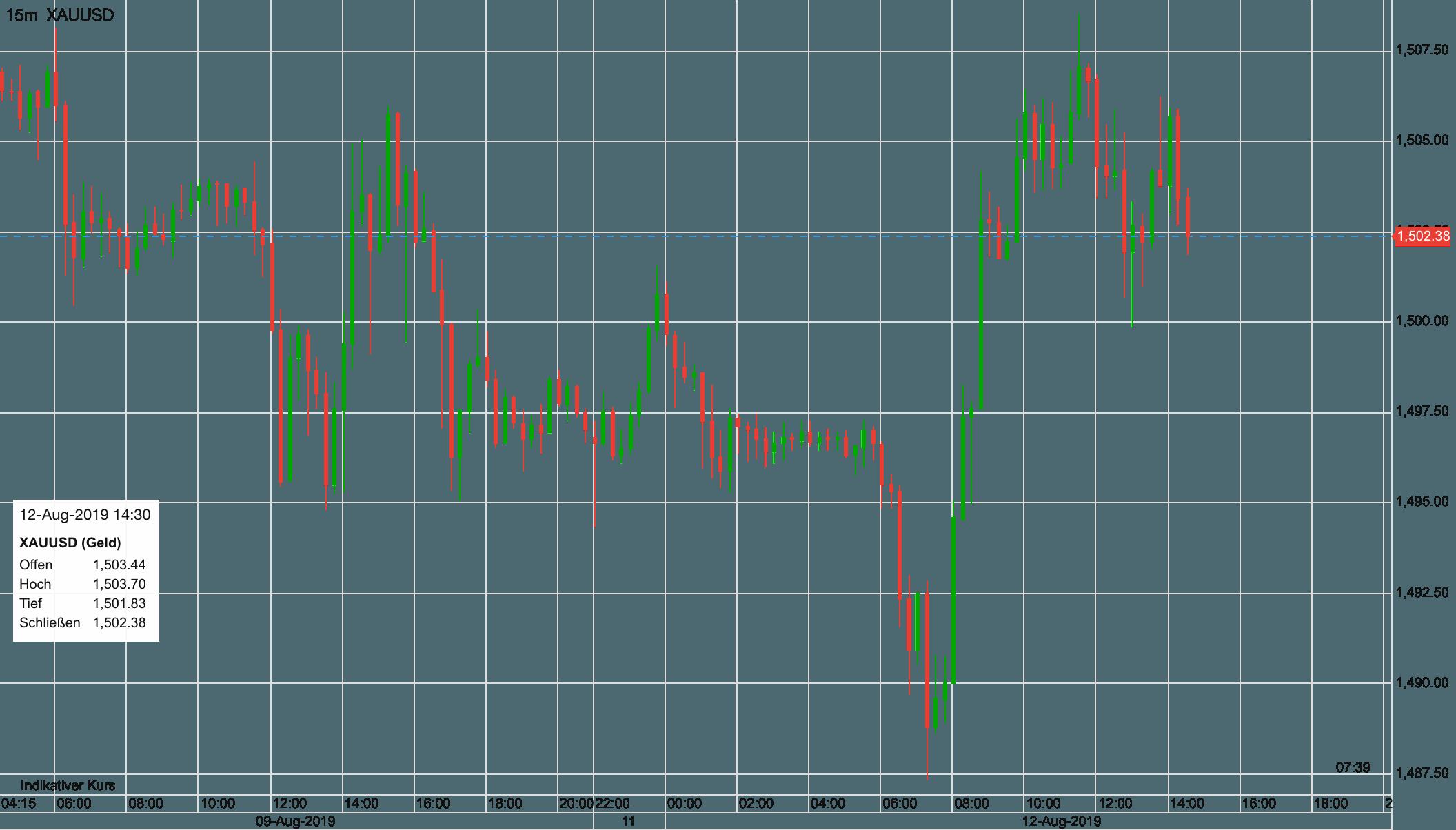 Risk Off Trade - Gold kann leicht steigen