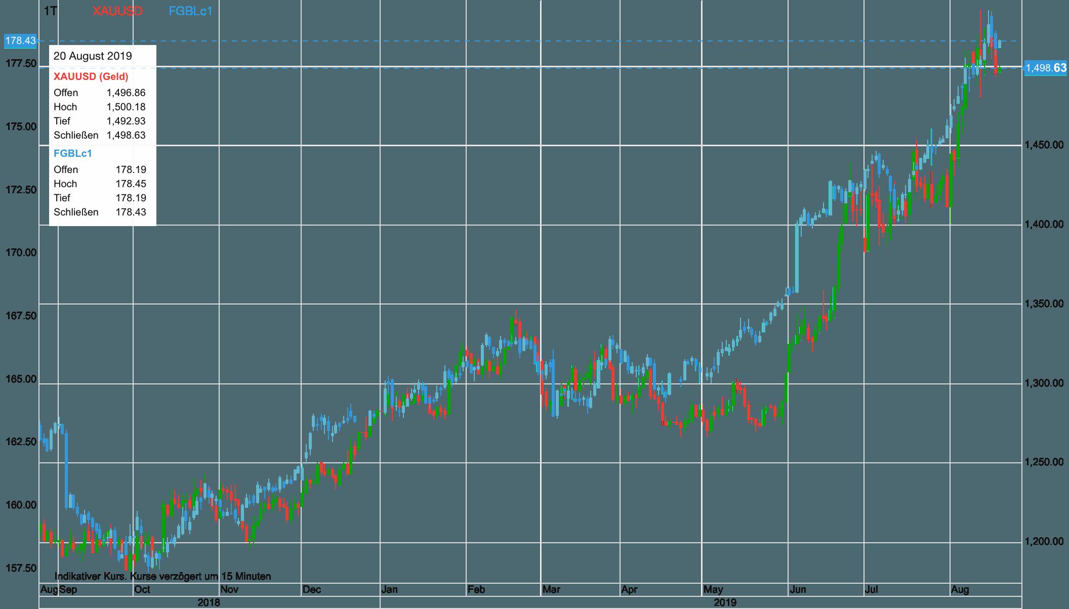 Gold vs Bundesanleihen