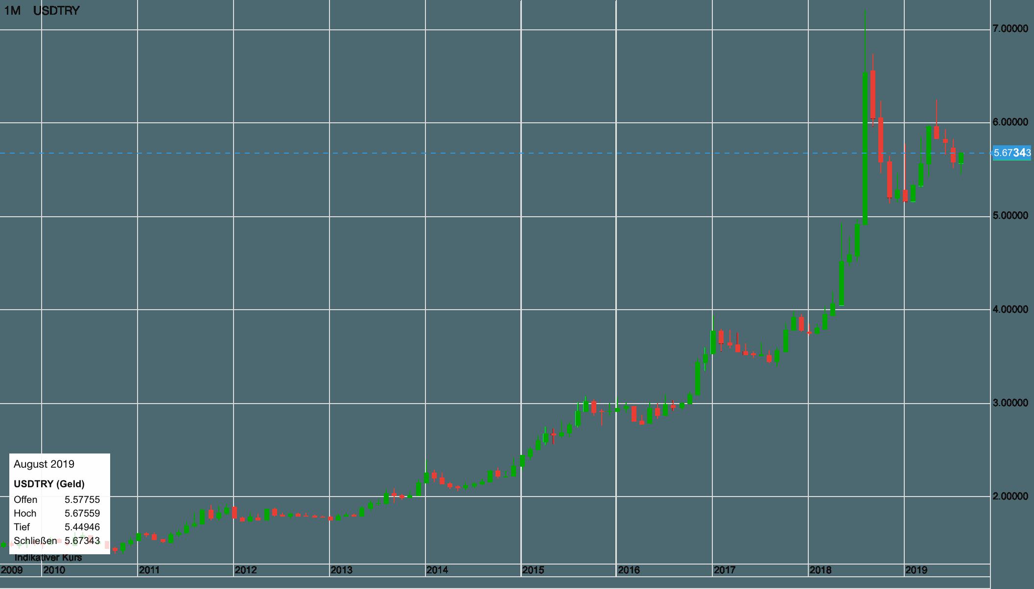 USD vs Türkische Lira im ganz großen Bild