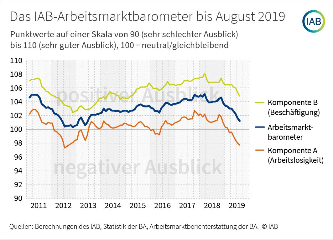 Arbeitsmarktbarometer August IAB
