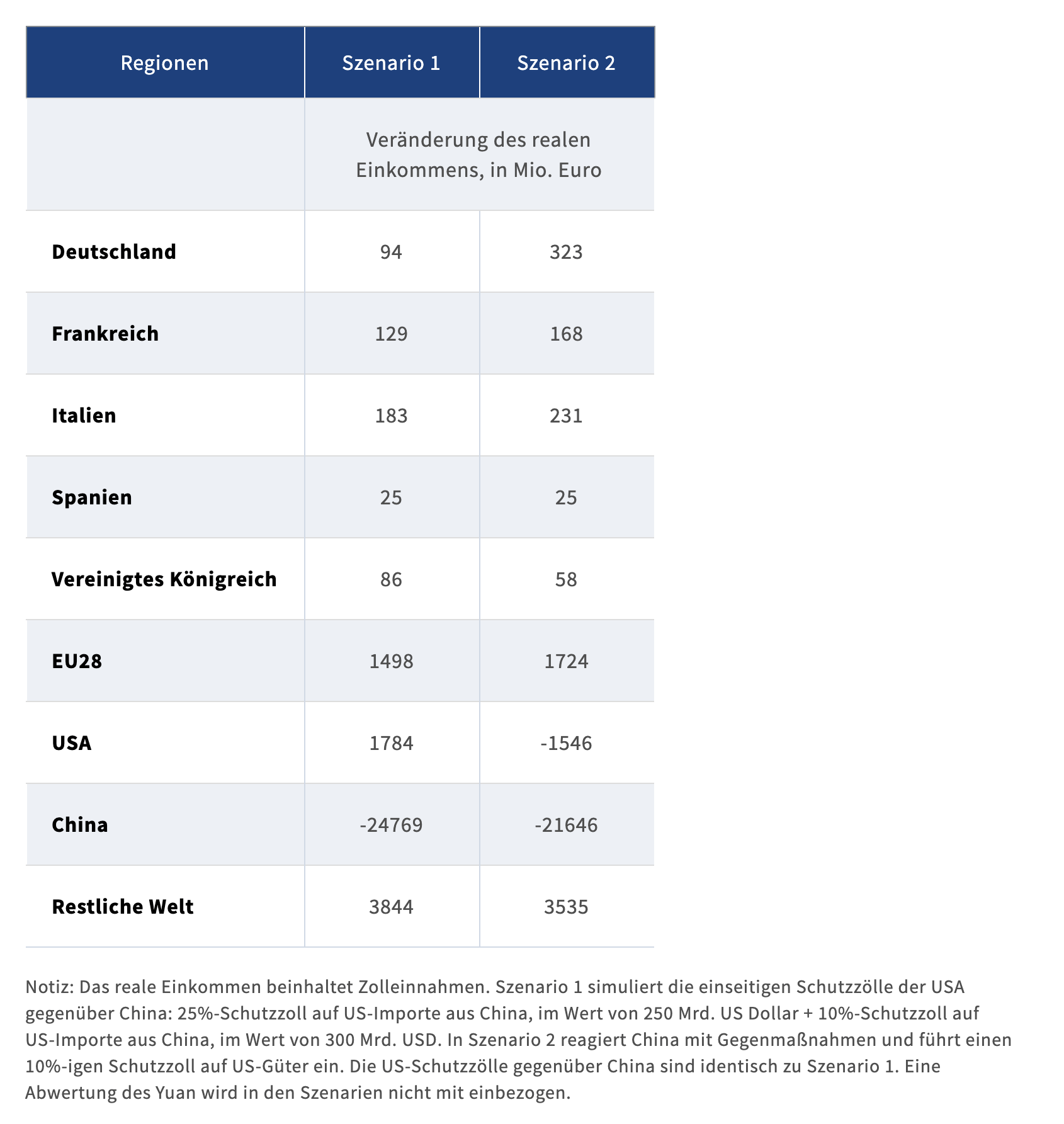 ifo neue US-Zölle