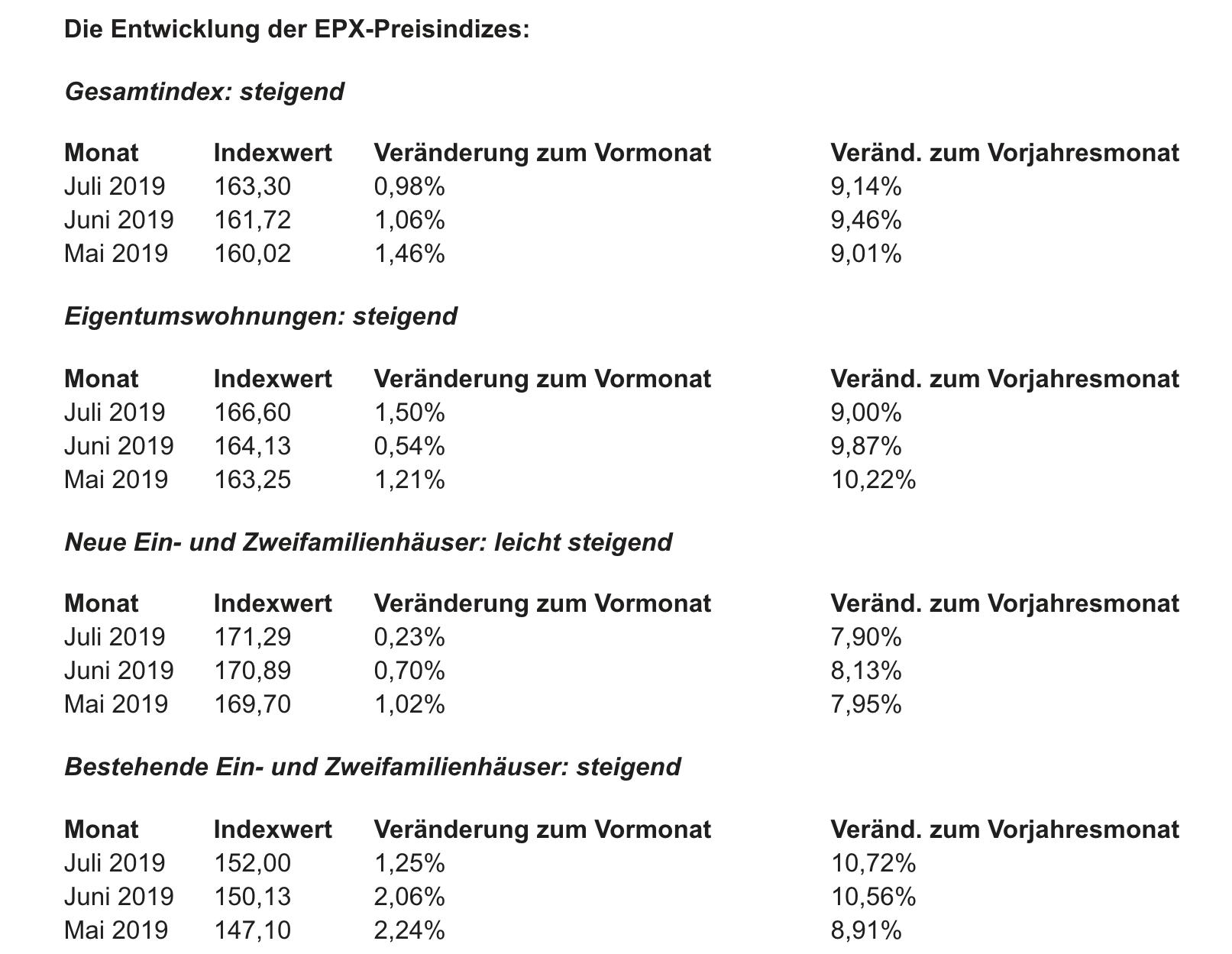 Immobilienpreise Index im Detail