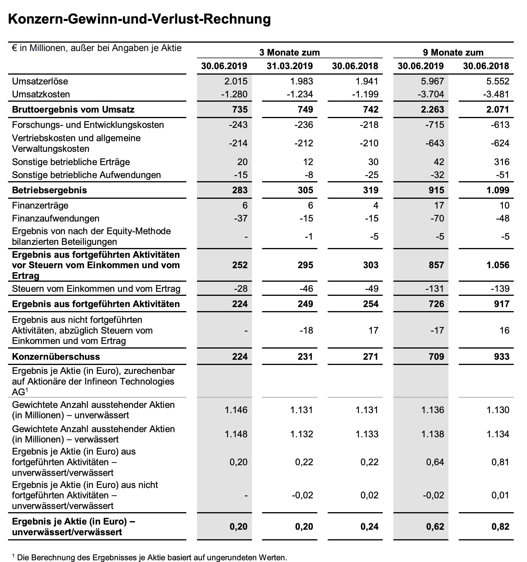Infineon-Quartalszahlen