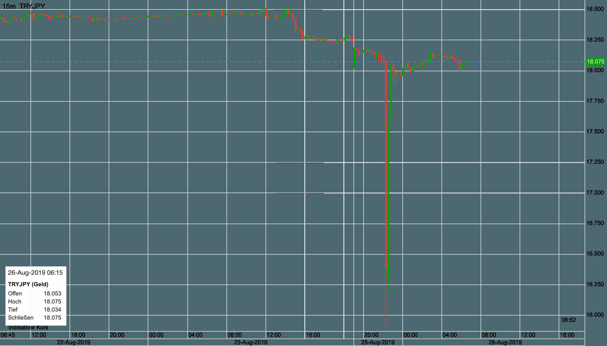 Türkische Lira gegen Yen