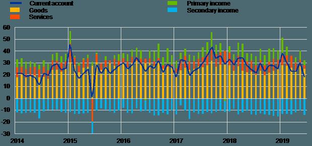 Leistungsbilanz Eurozone Juni