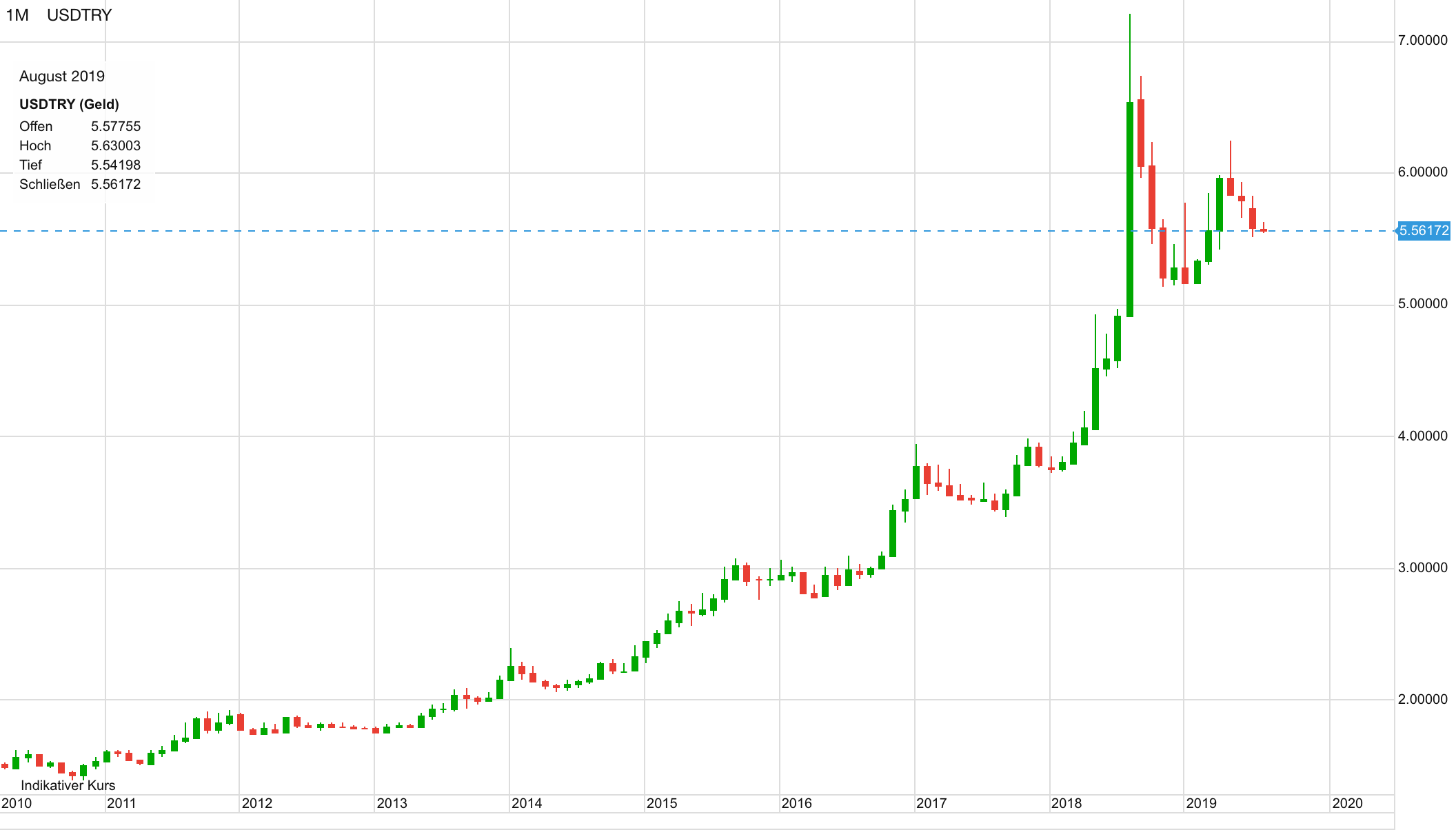 USD vs Türkische Lira seit 2010