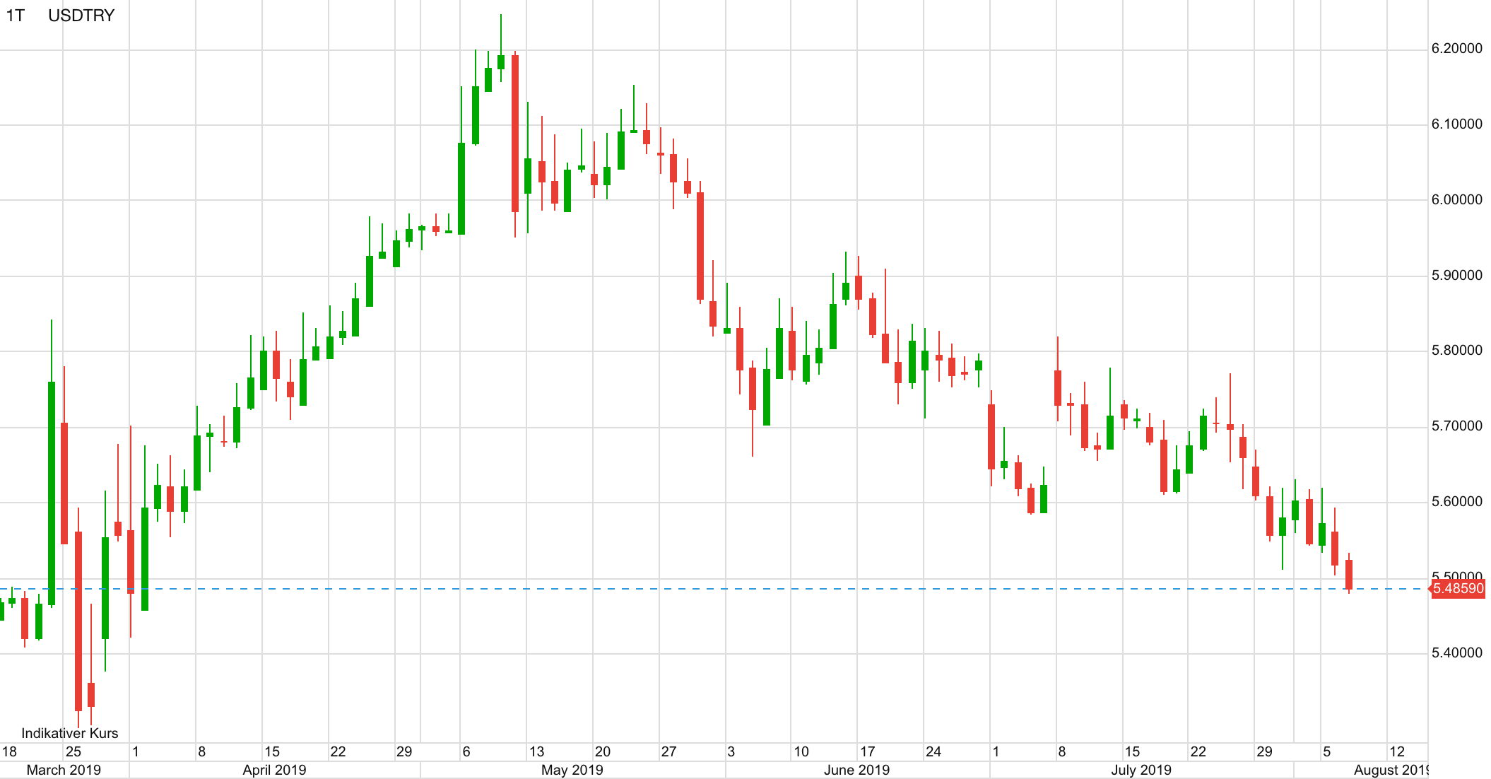USD vs Türkische Lira seit März