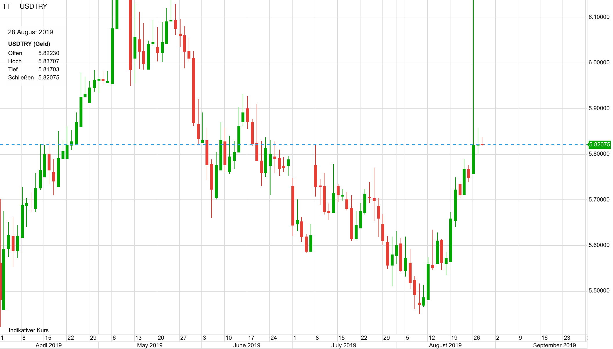 USD vs Türkische Lira seit April