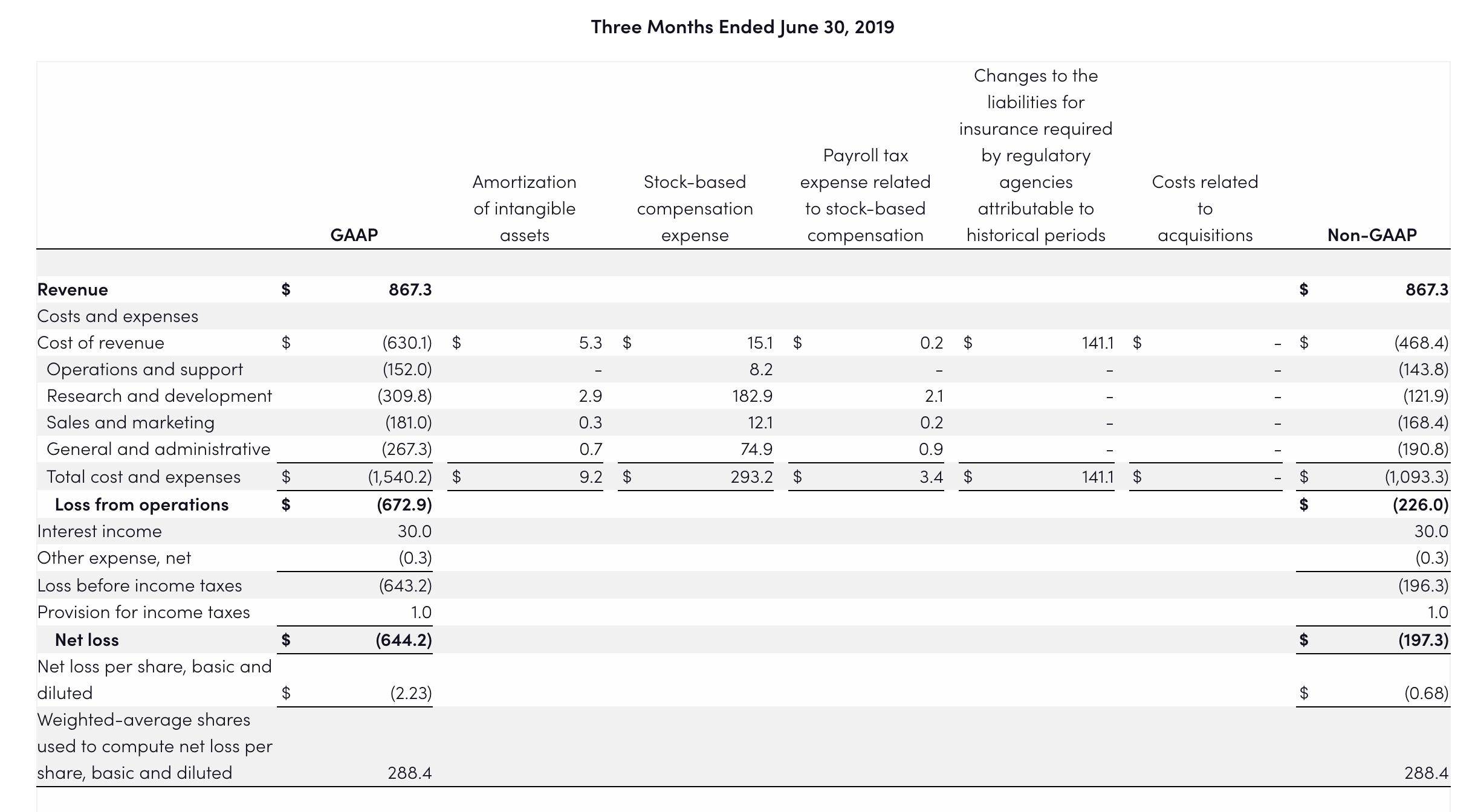 Lyft Quartalszahlen