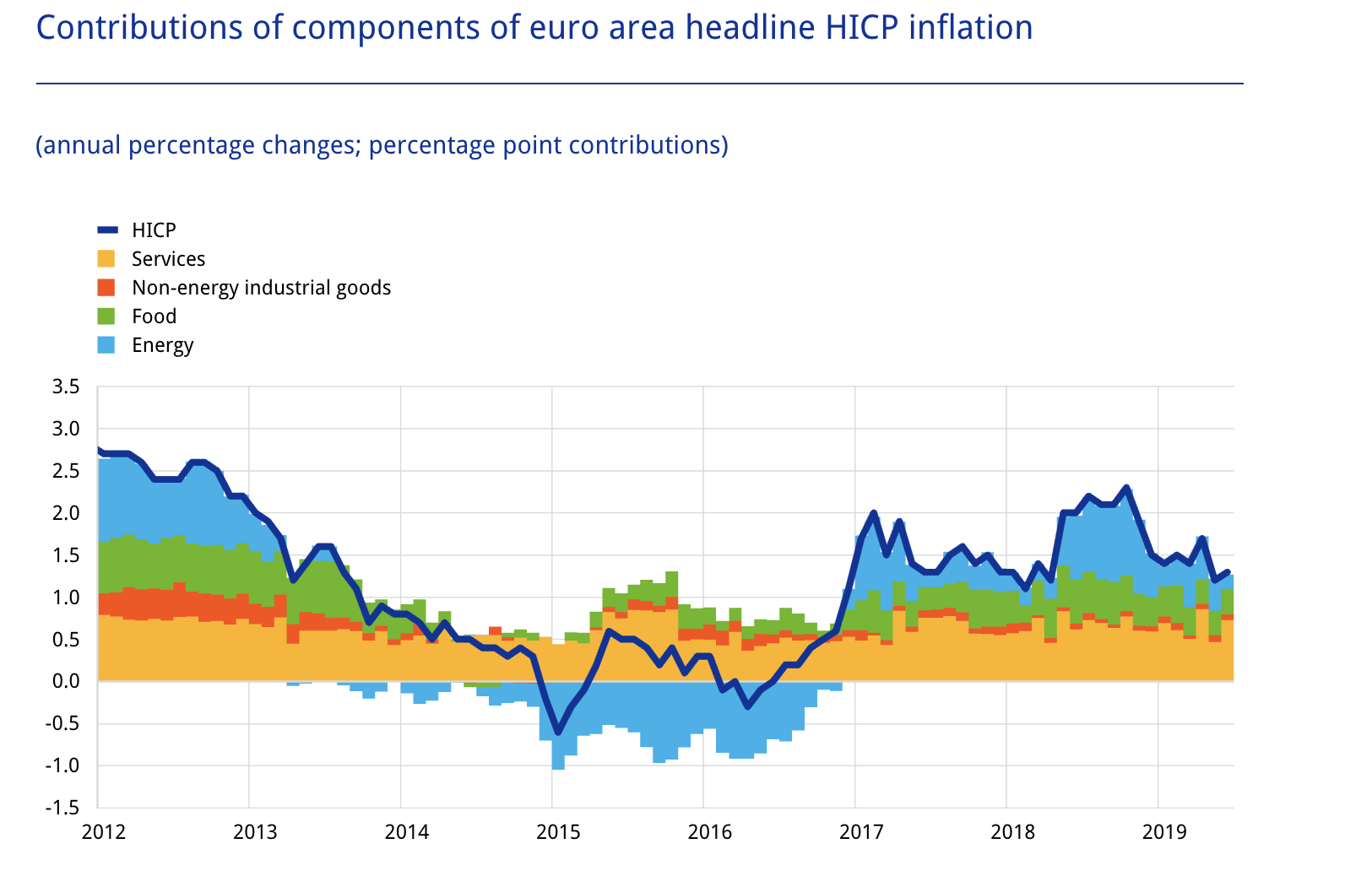 EZB Mario Draghi Inflation