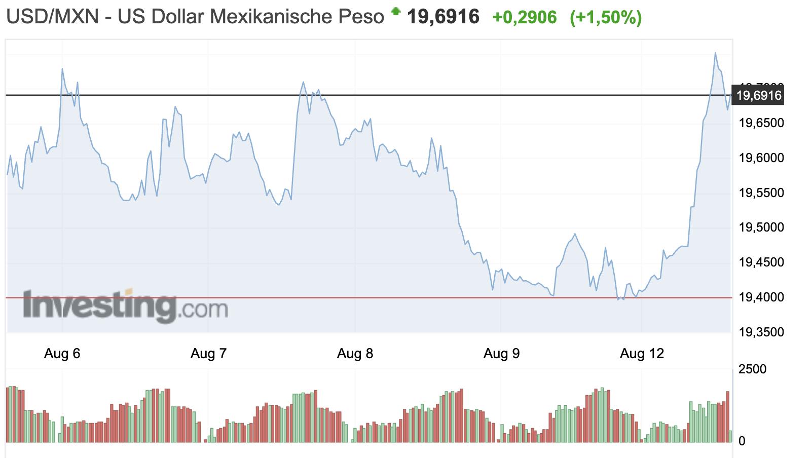 Risk Off Trader Mexikanischer Peso fällt