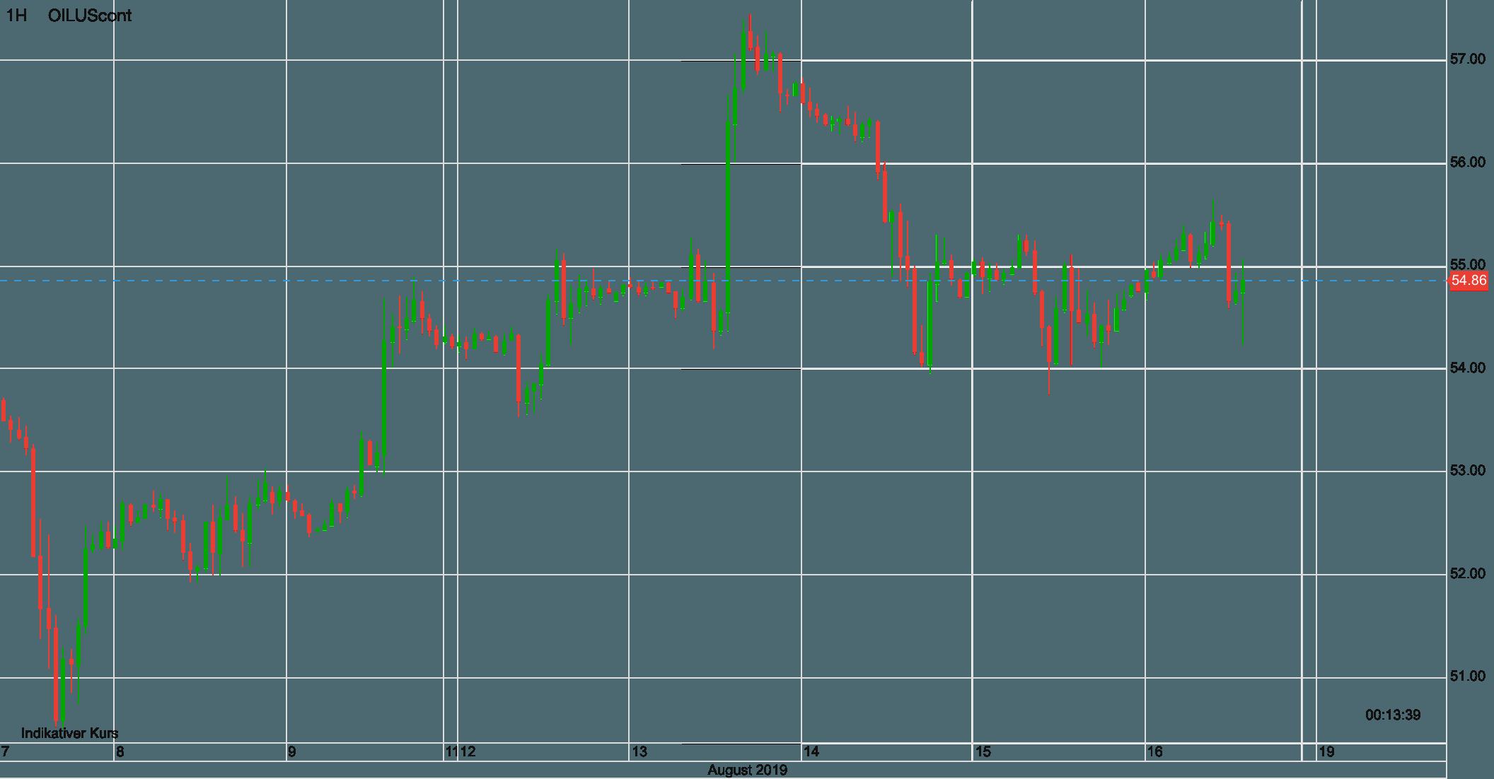WTI Ölpreis seit 7. August