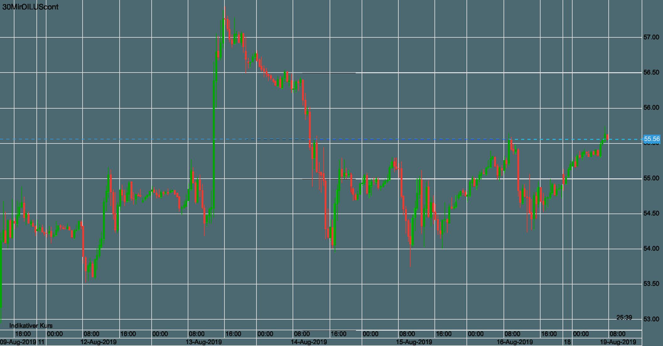 Ölpreis WTI seit 9. August