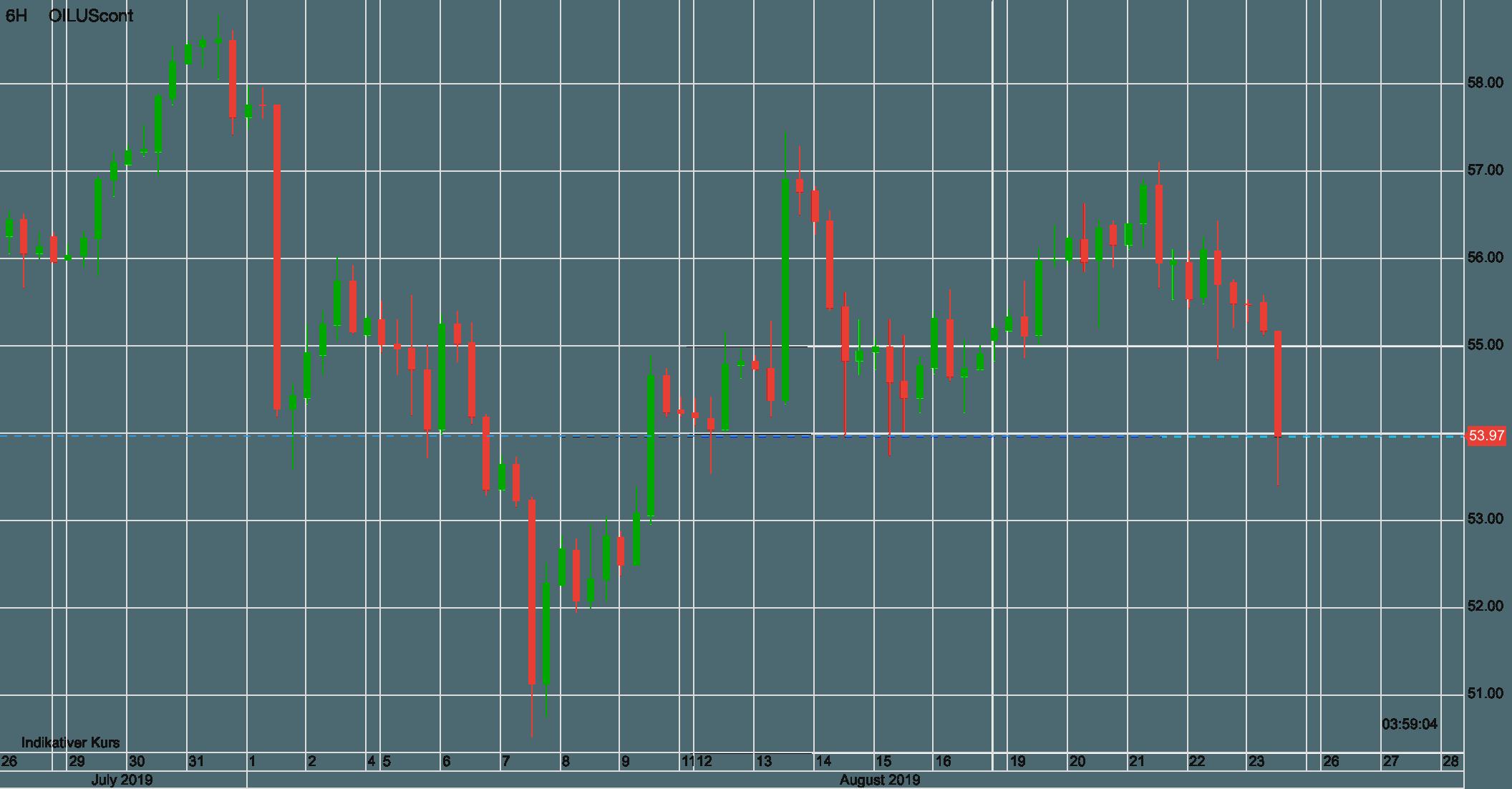Ölpreis WTI Verlauf der letzten 30 Tage