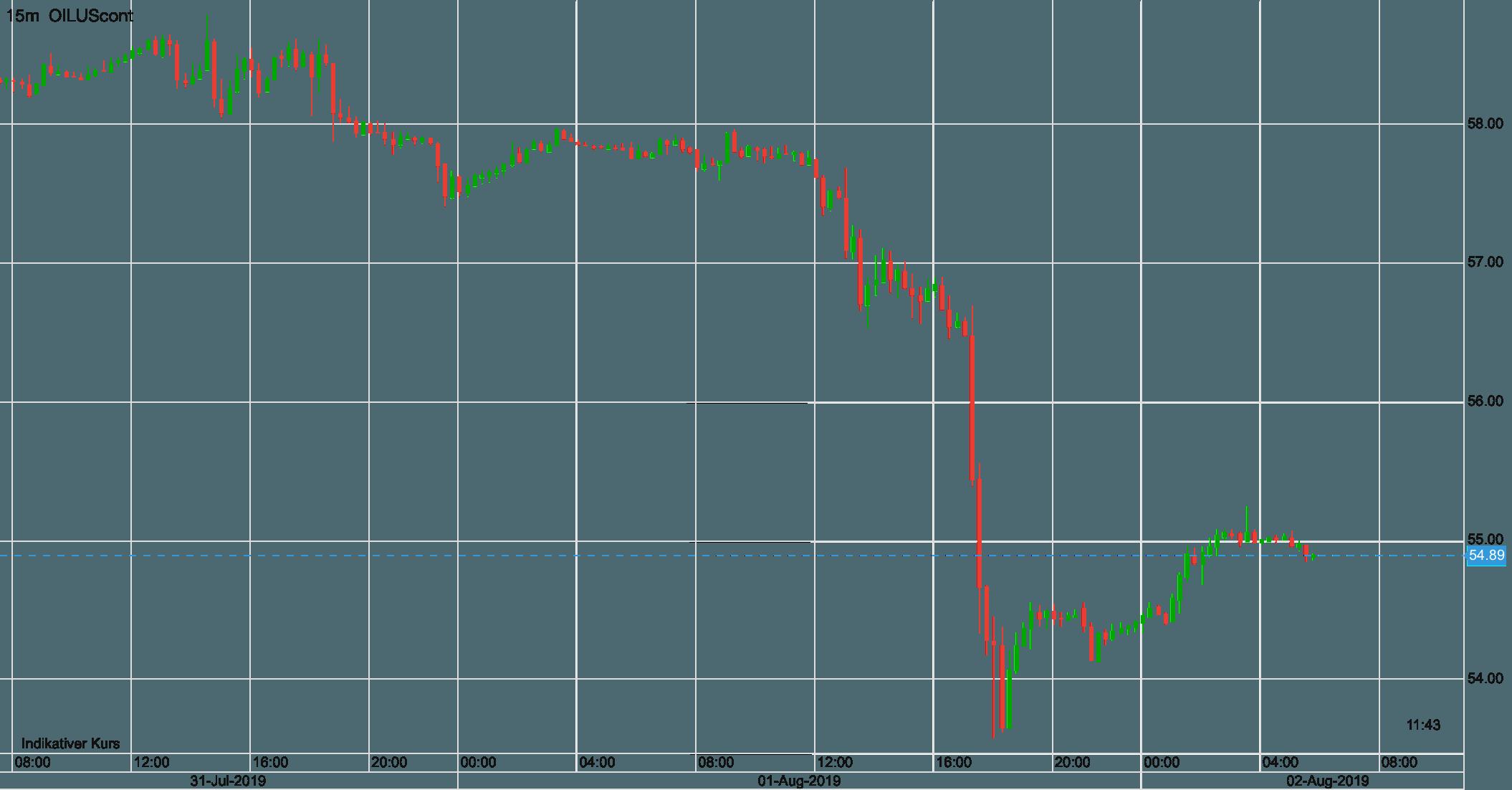 Ölpreis WTI Verlauf kurzfristig