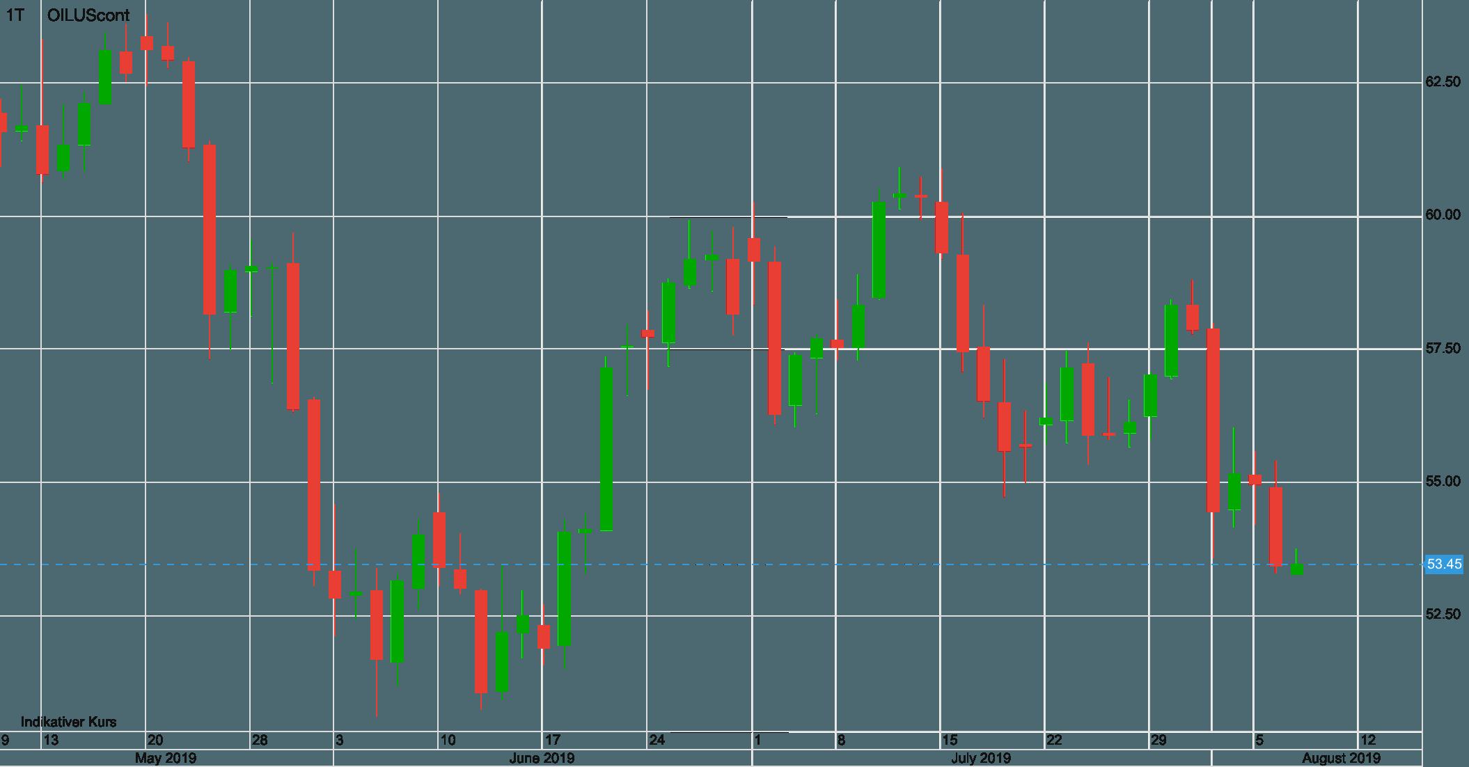 Ölpreis Verlauf seit Mai