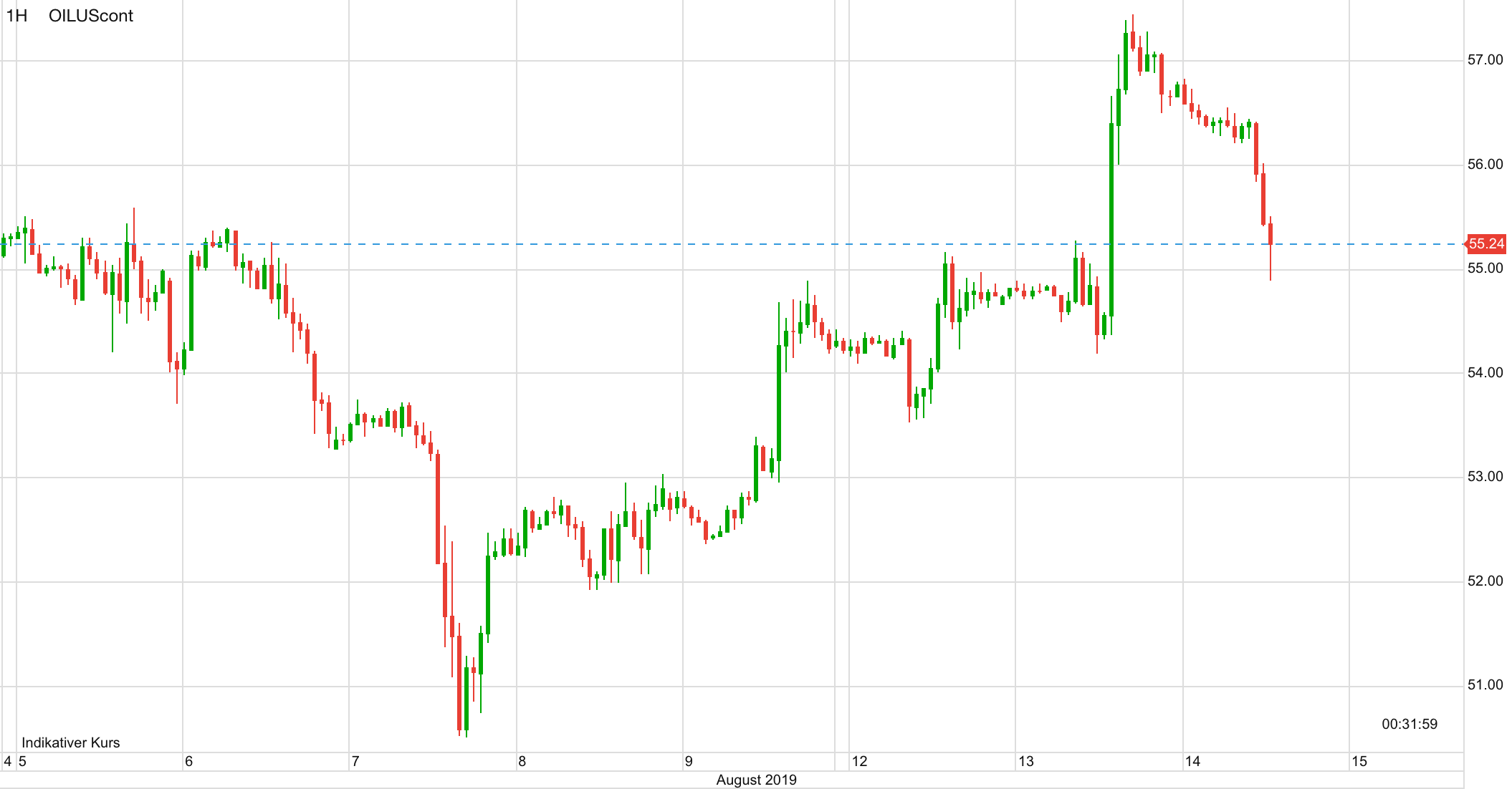 Ölpreis WTI seit dem 5. August
