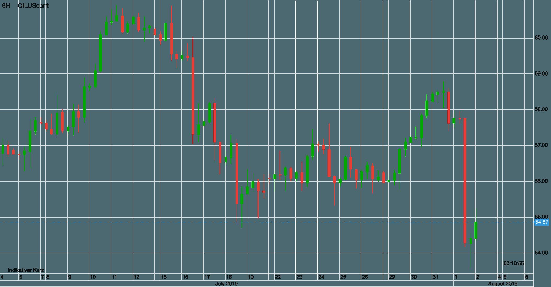 Ölpreis WTI Verlauf seit Anfang Juli