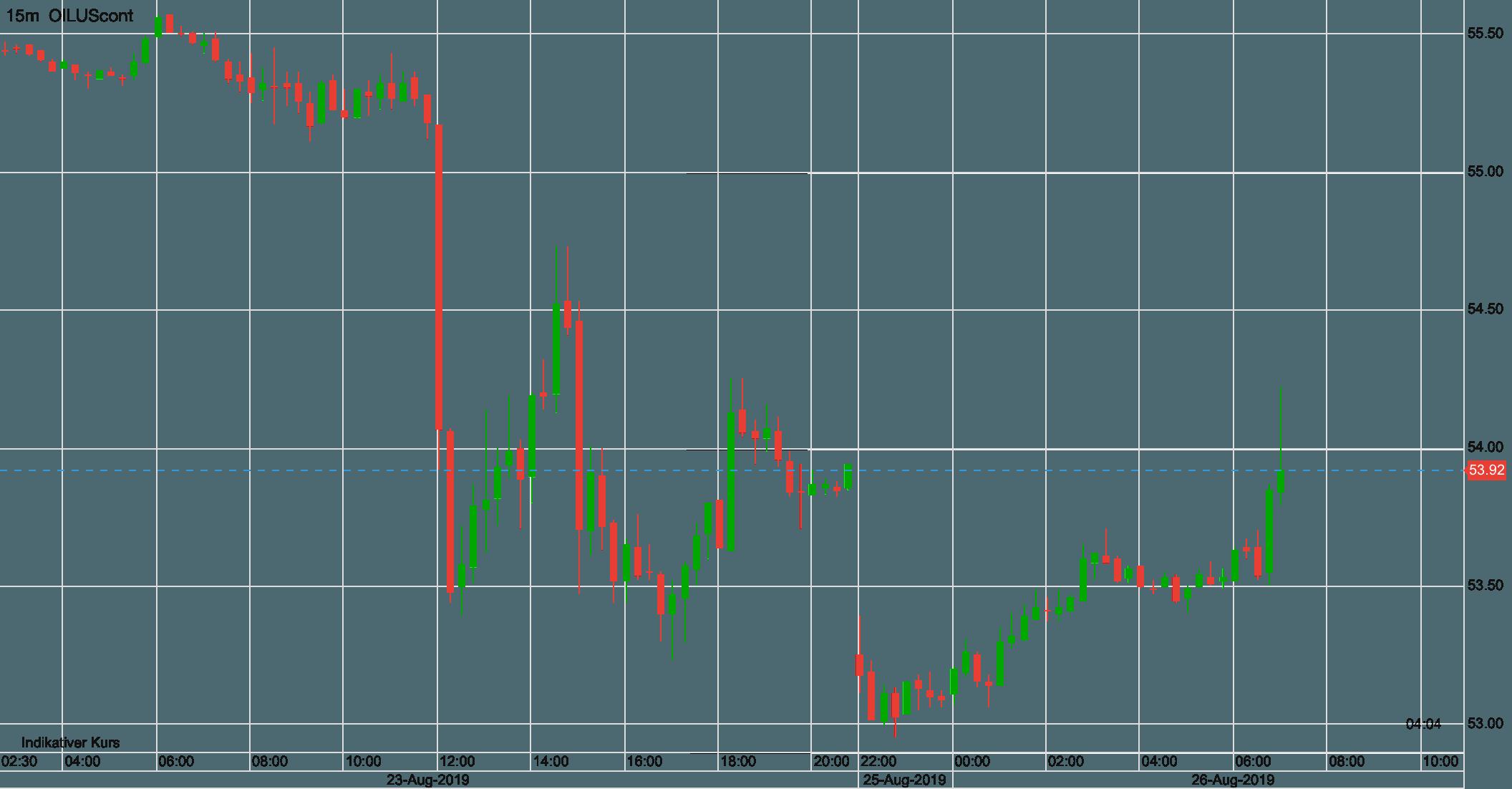Ölpreis WTI seit Freitag