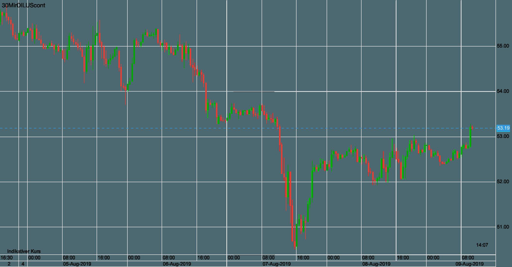 Ölpreis WTI seit letztem Freitag