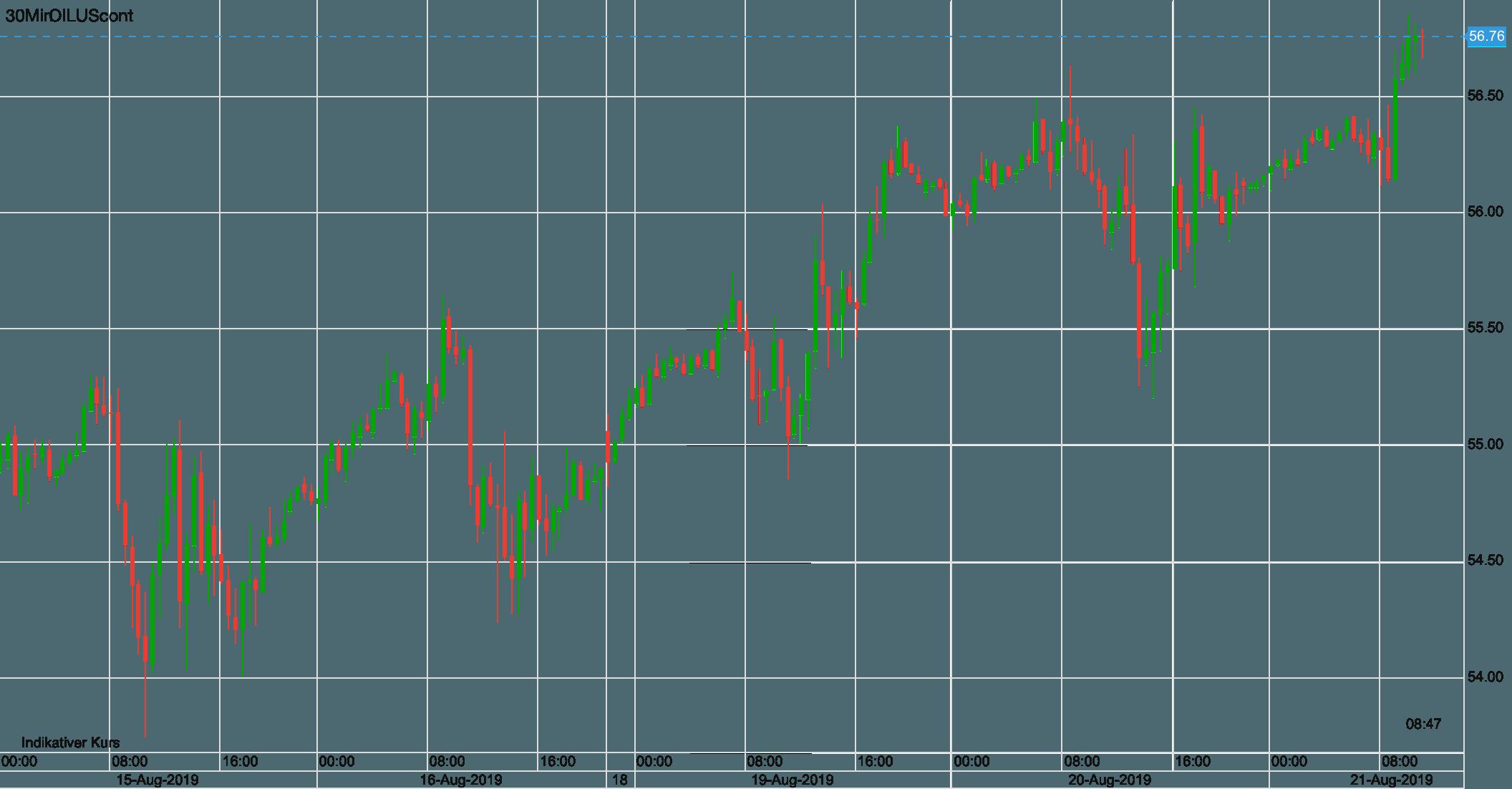 Ölpreis WTI seit letztem Donnerstag