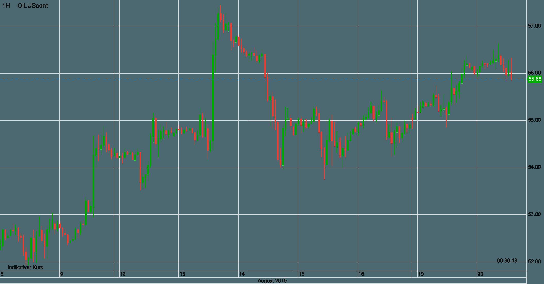 Ölpreis WTI seit 8. August